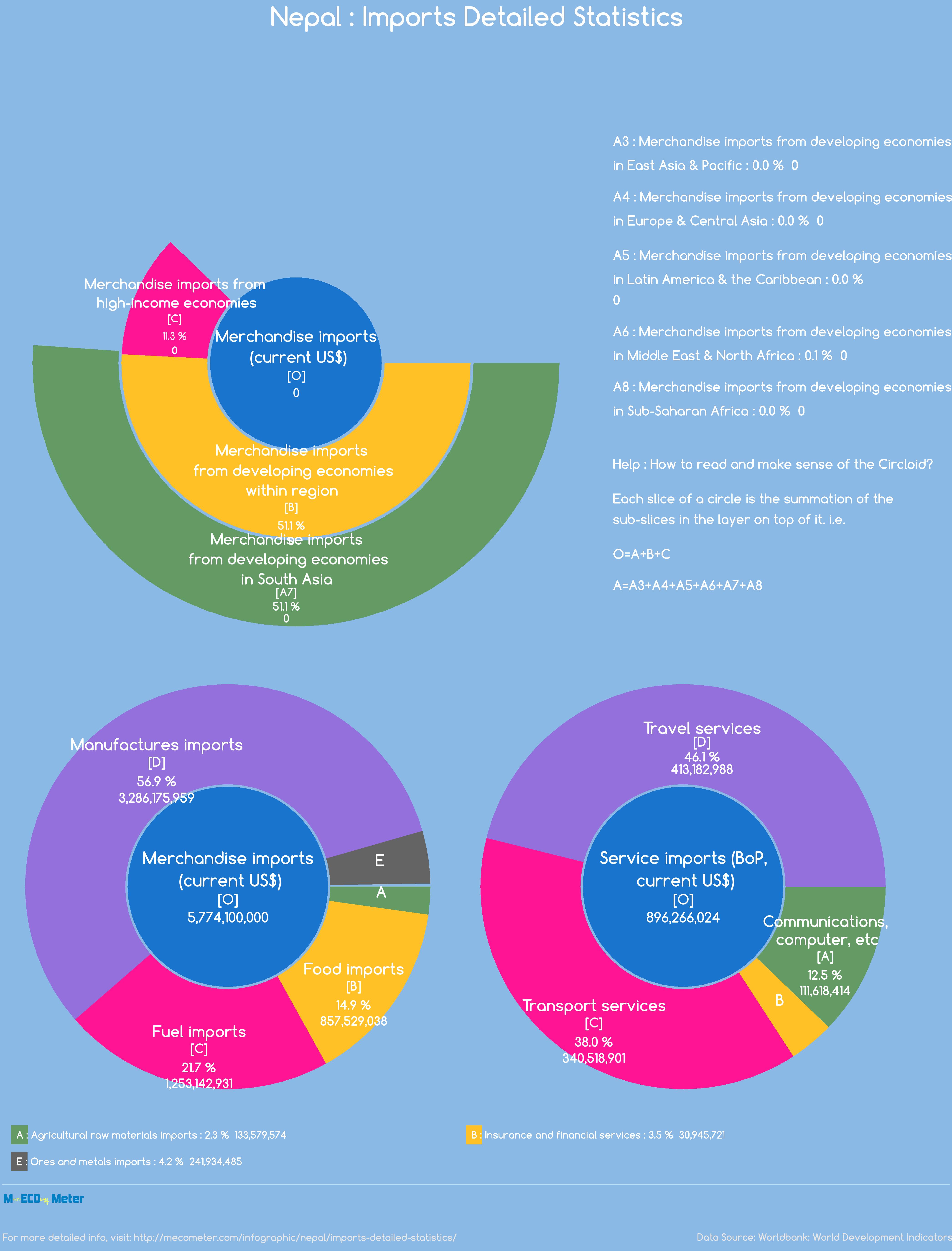 Nepal : Imports Detailed Statistics