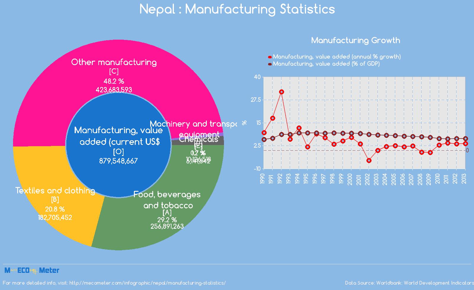 Nepal : Manufacturing Statistics