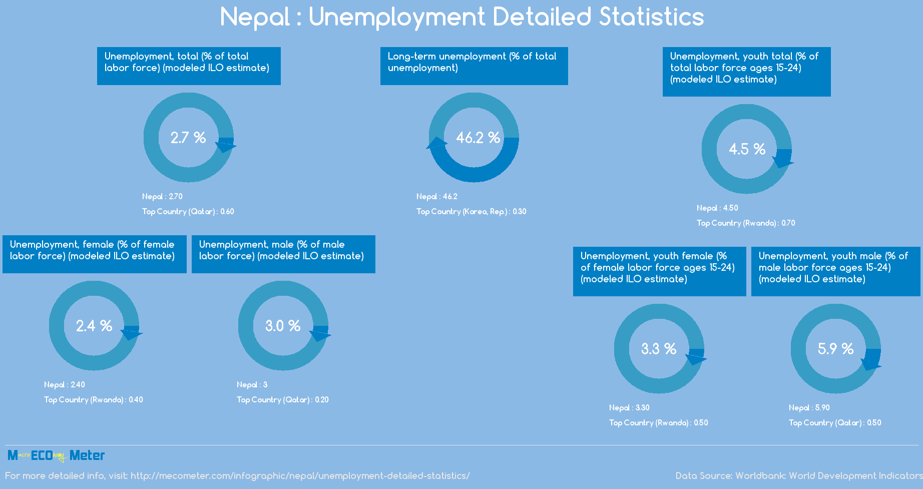 unemployment on nepal 15 major causes & consequences of rapid population growth in nepal population in nepal: causes, problem, and solution this post is about the population in nepal in relation to causes, problem, and solution.