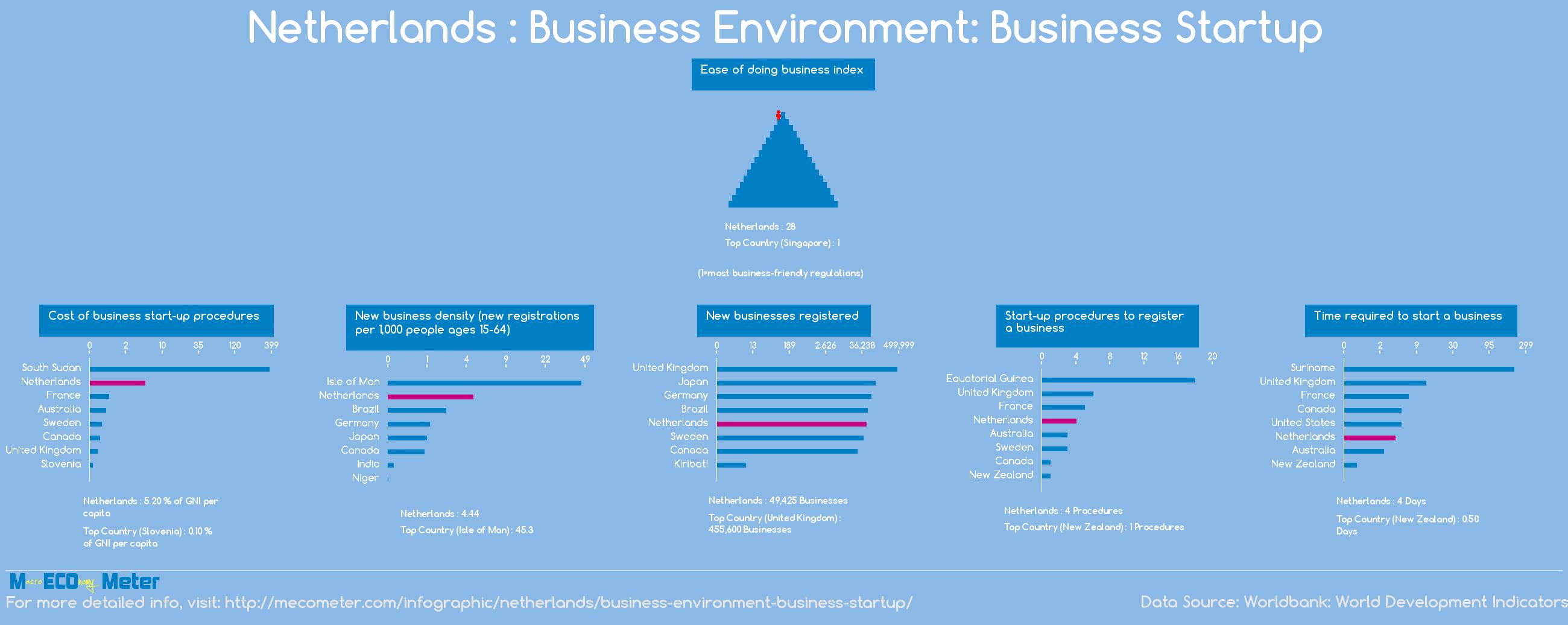 Netherlands : Business Environment: Business Startup