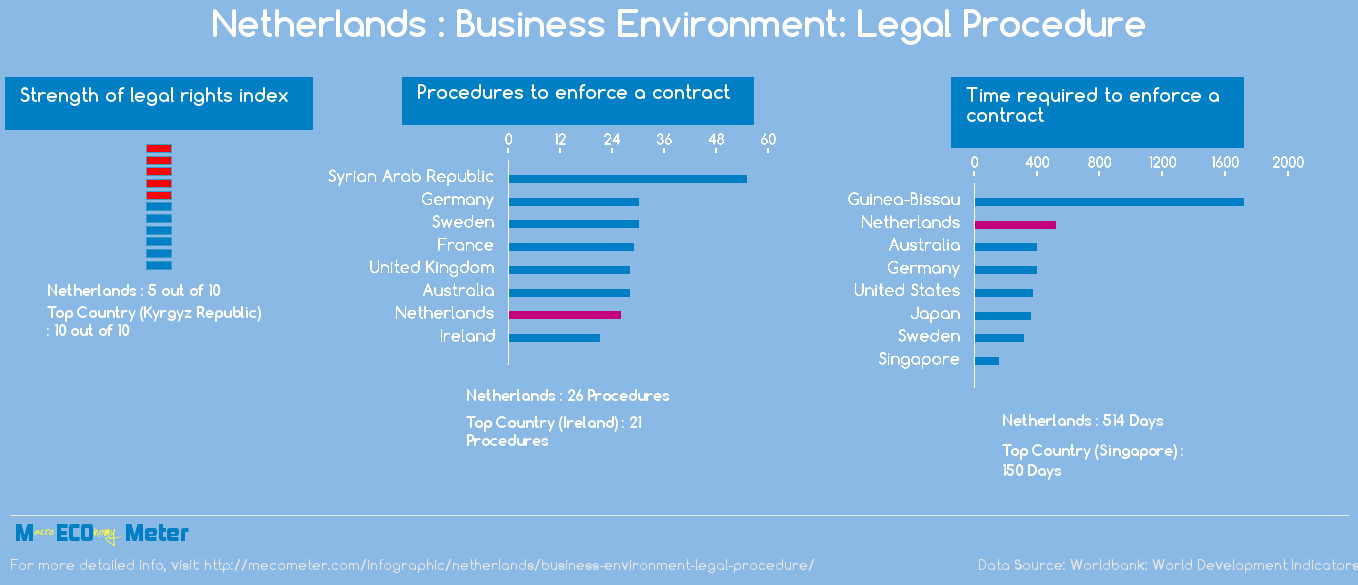 Netherlands : Business Environment: Legal Procedure