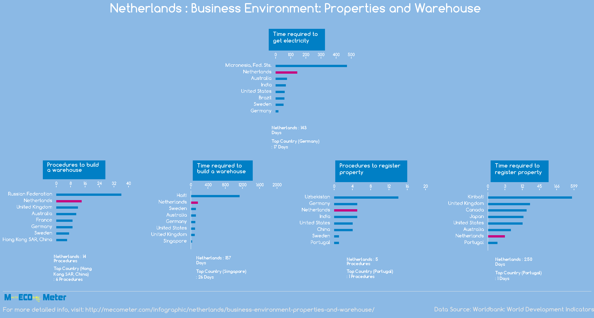 Netherlands : Business Environment: Properties and Warehouse
