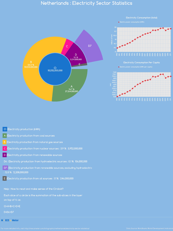 Netherlands : Electricity Sector Statistics