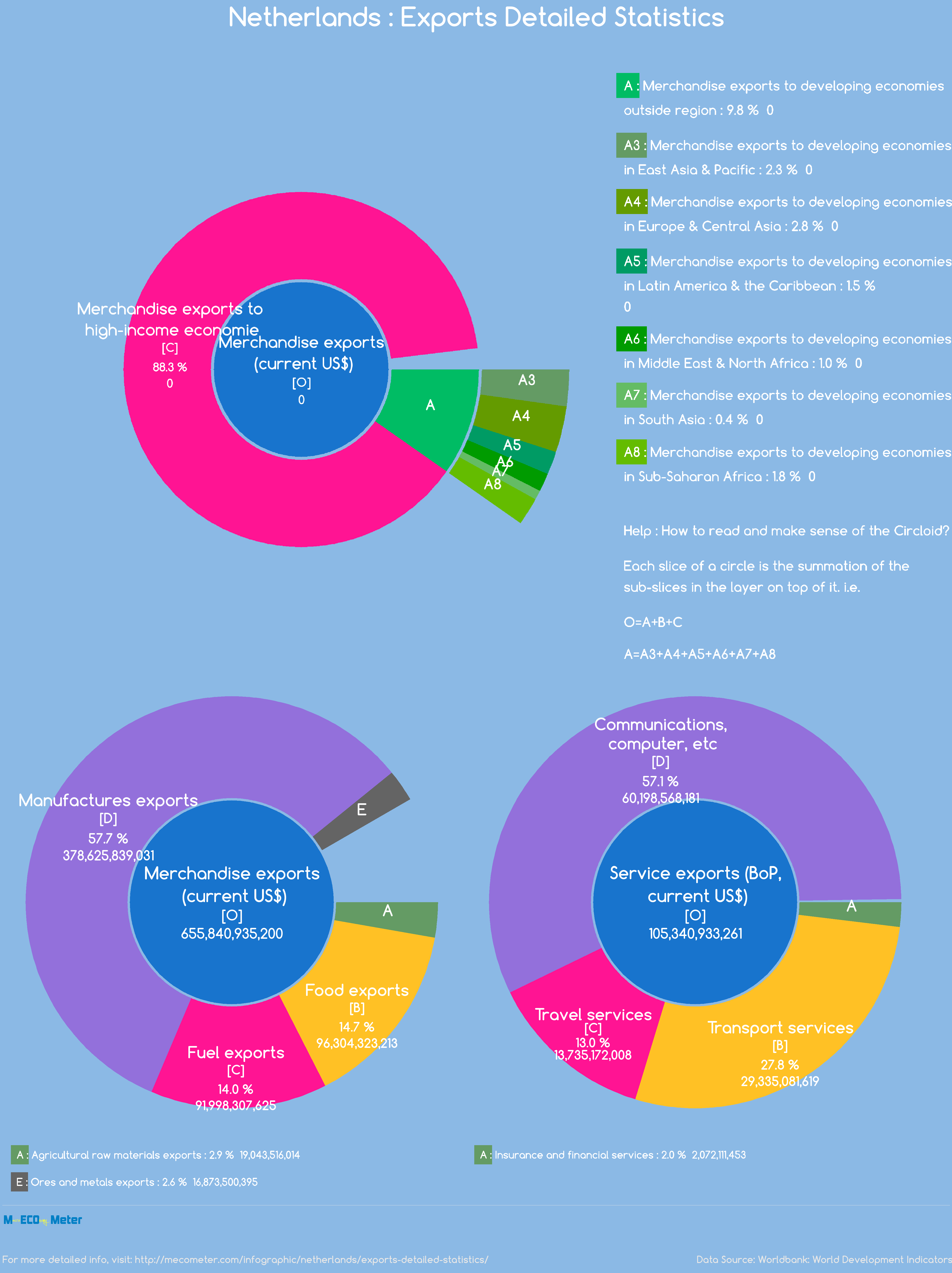 Netherlands : Exports Detailed Statistics