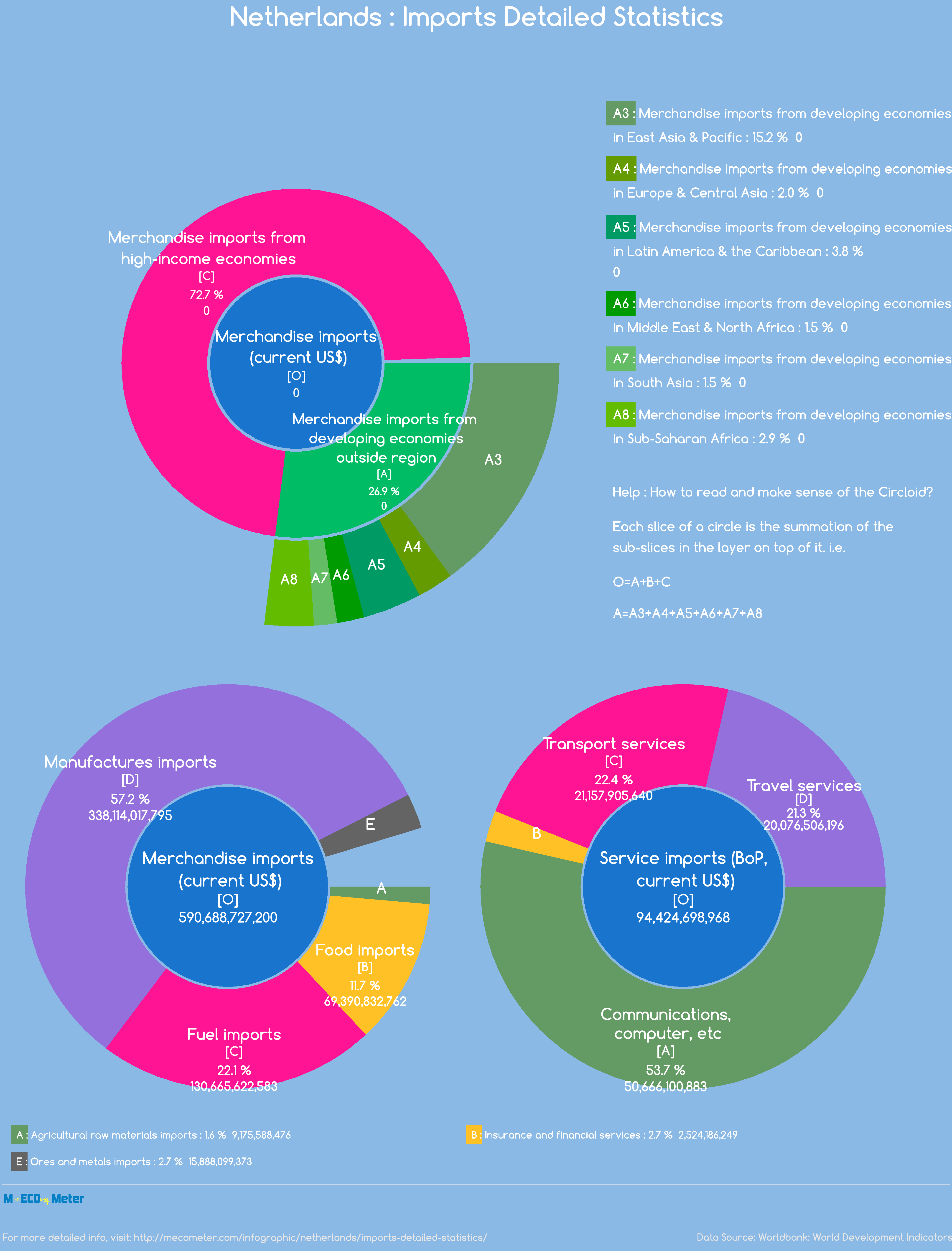 Netherlands : Imports Detailed Statistics