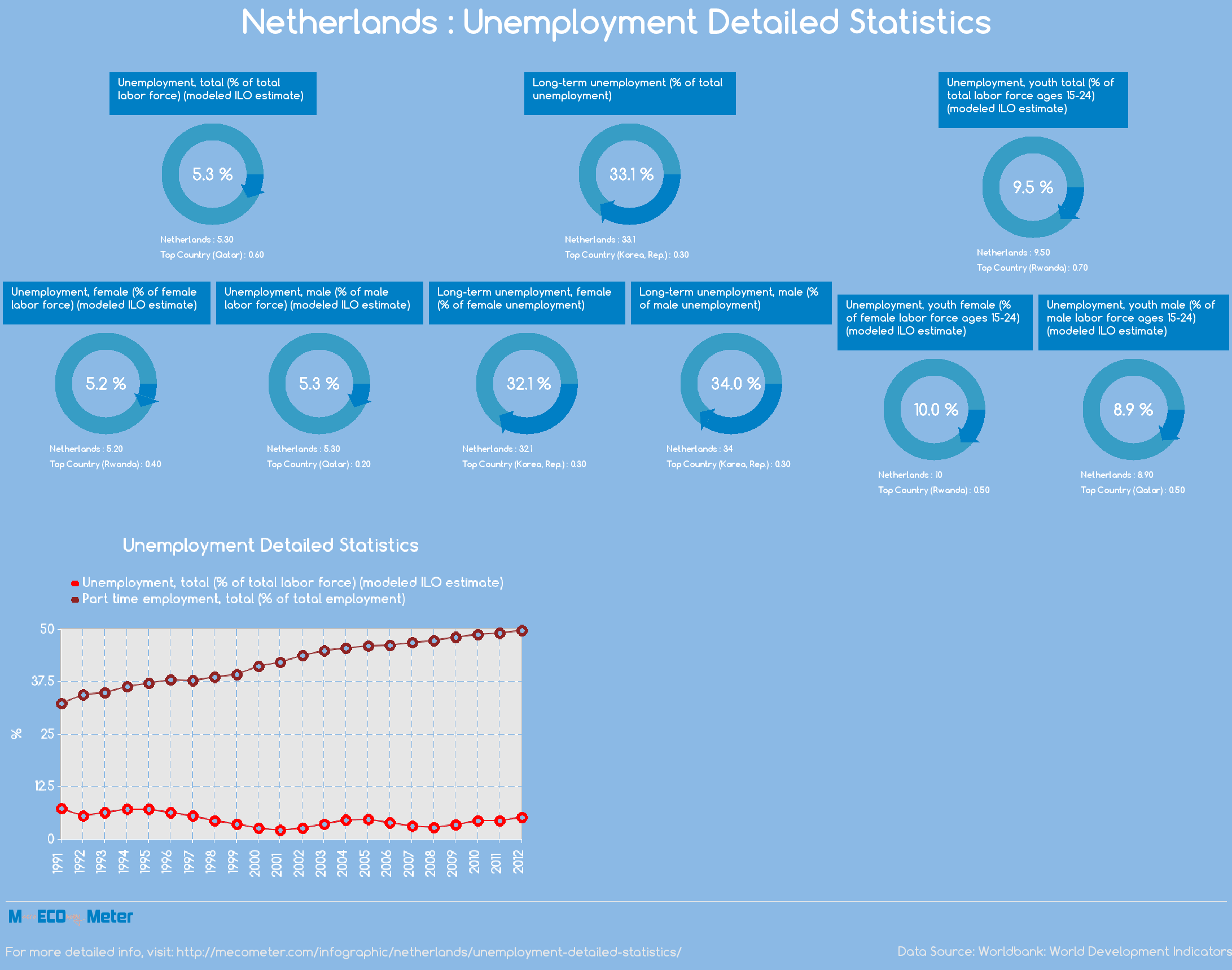 Netherlands : Unemployment Detailed Statistics
