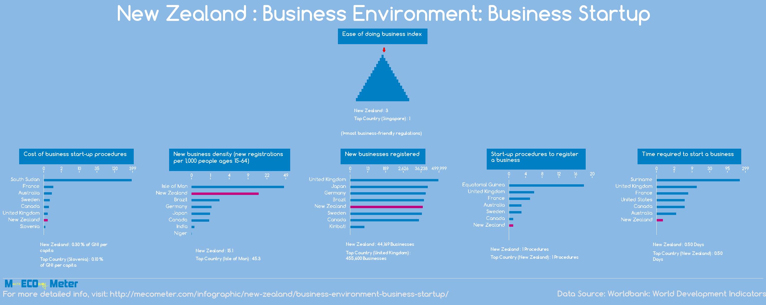New Zealand : Business Environment: Business Startup
