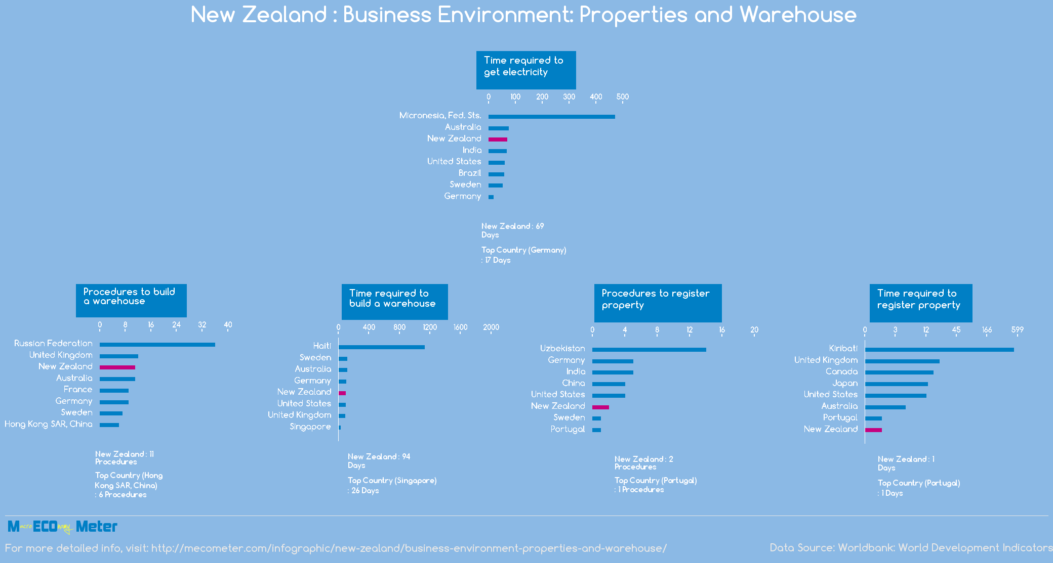 New Zealand : Business Environment: Properties and Warehouse
