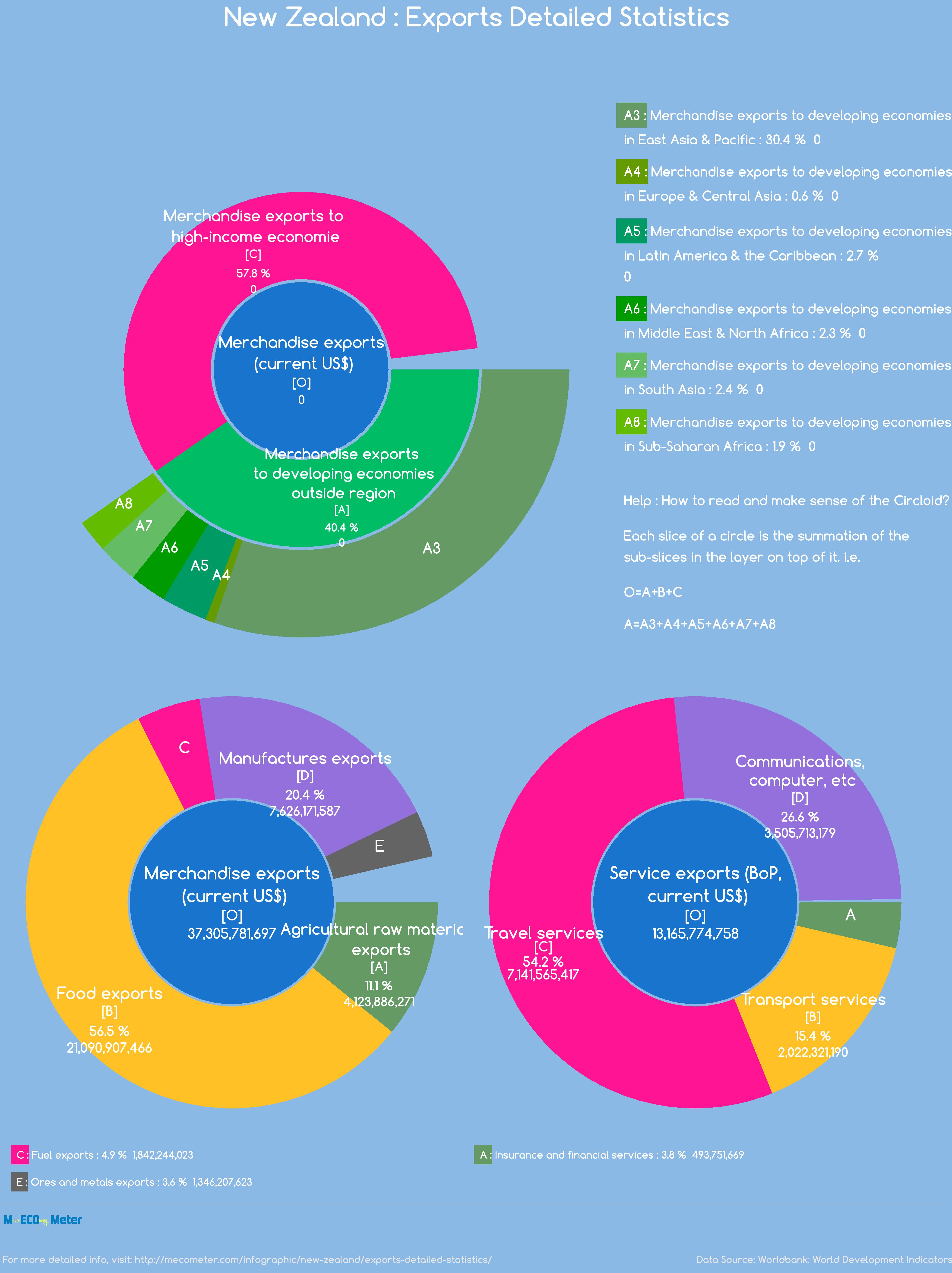 New Zealand : Exports Detailed Statistics