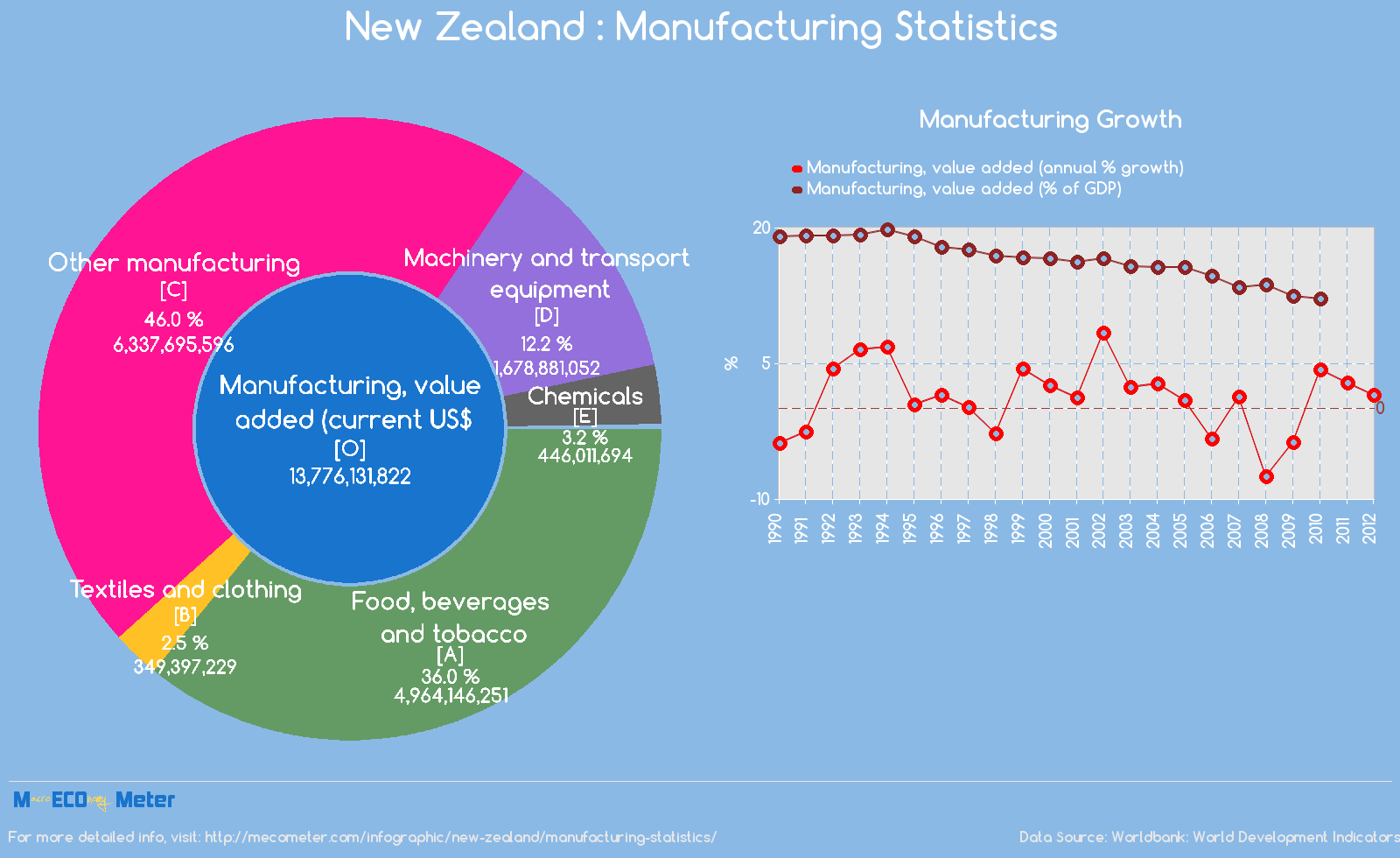 New Zealand : Manufacturing Statistics