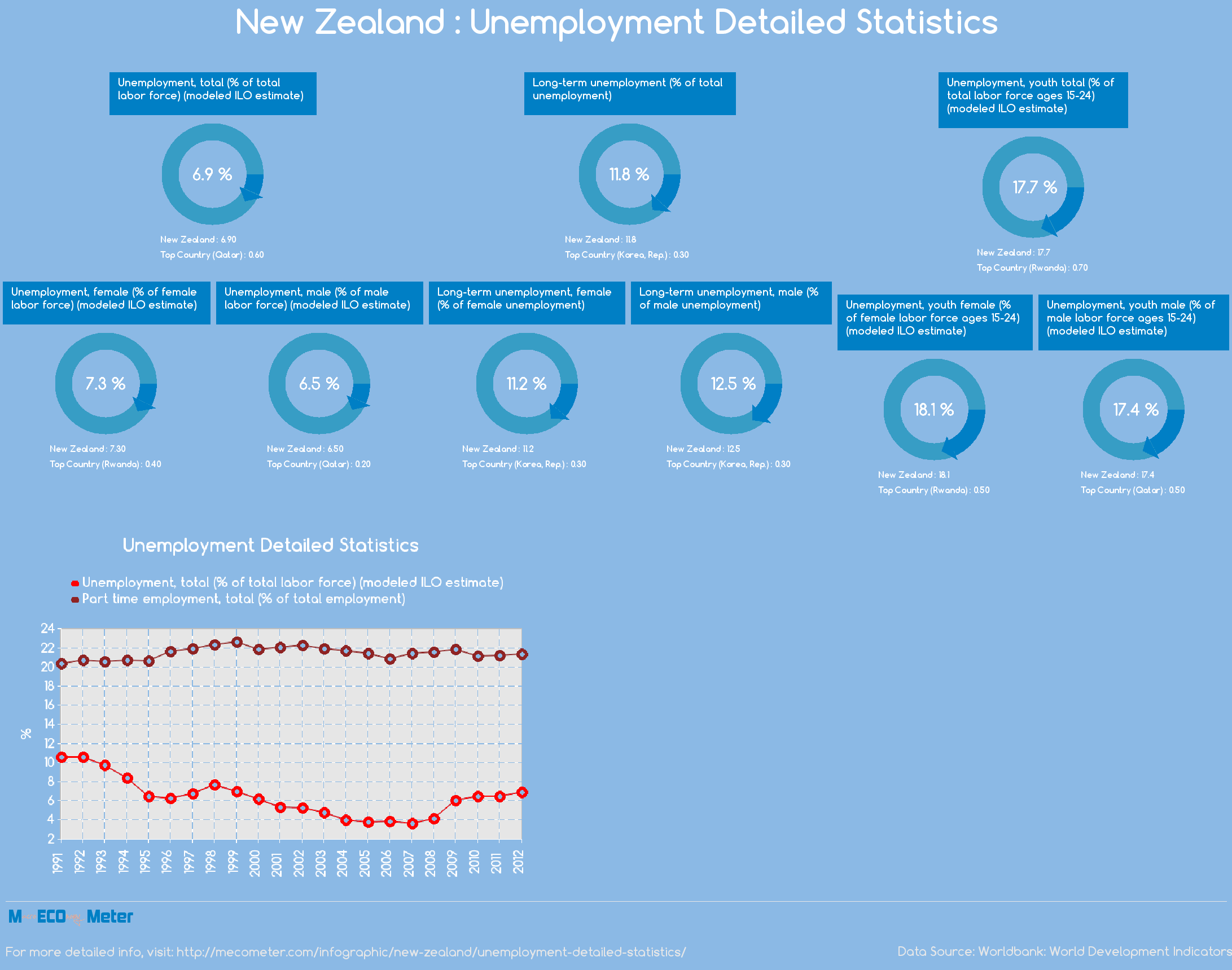 New Zealand : Unemployment Detailed Statistics