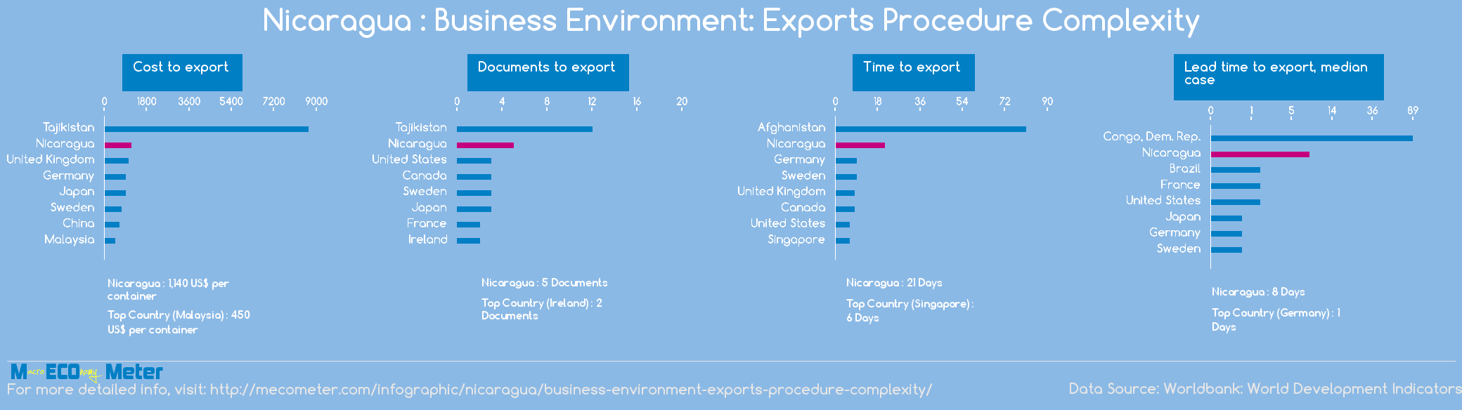 Nicaragua : Business Environment: Exports Procedure Complexity