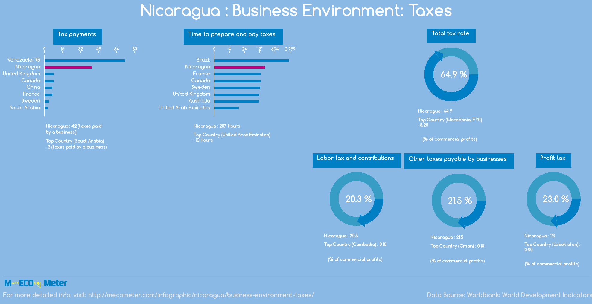Nicaragua : Business Environment: Taxes