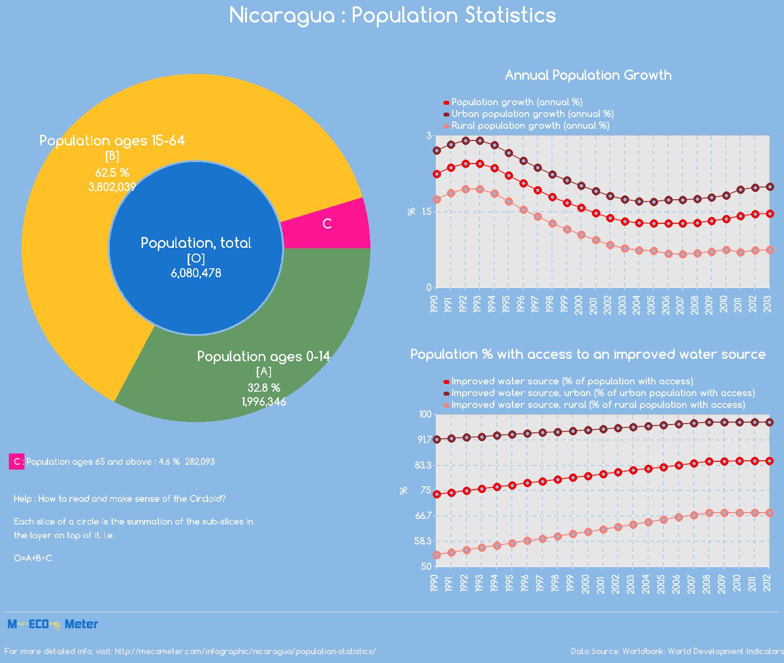 Nicaragua : Population Statistics