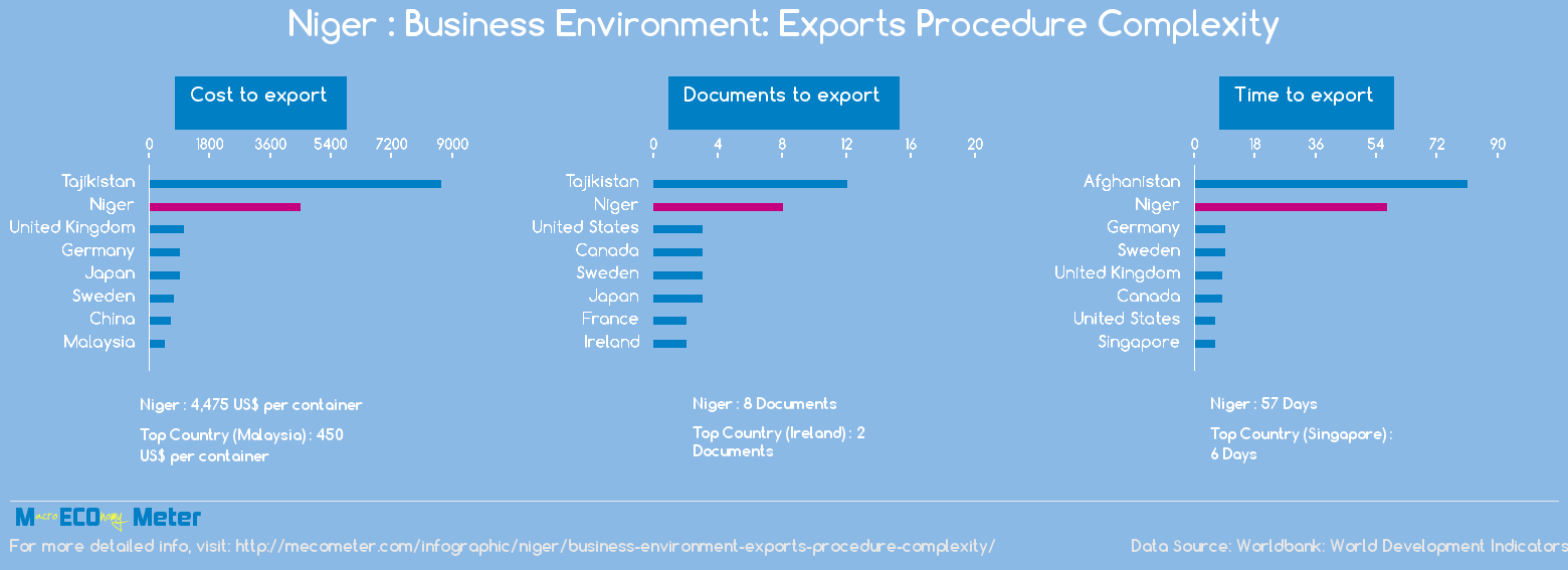 Niger : Business Environment: Exports Procedure Complexity