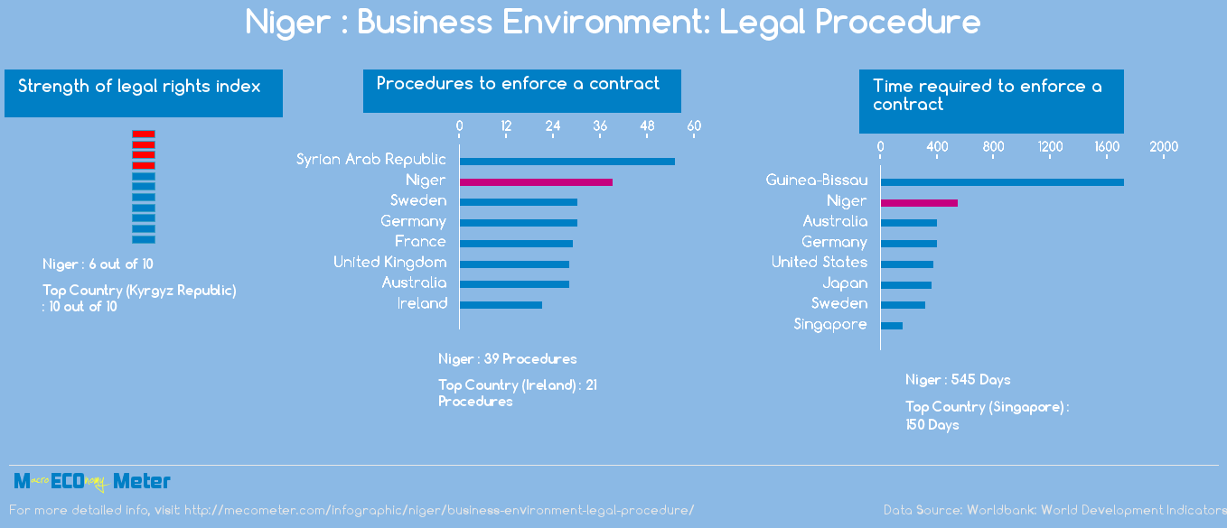 Niger : Business Environment: Legal Procedure