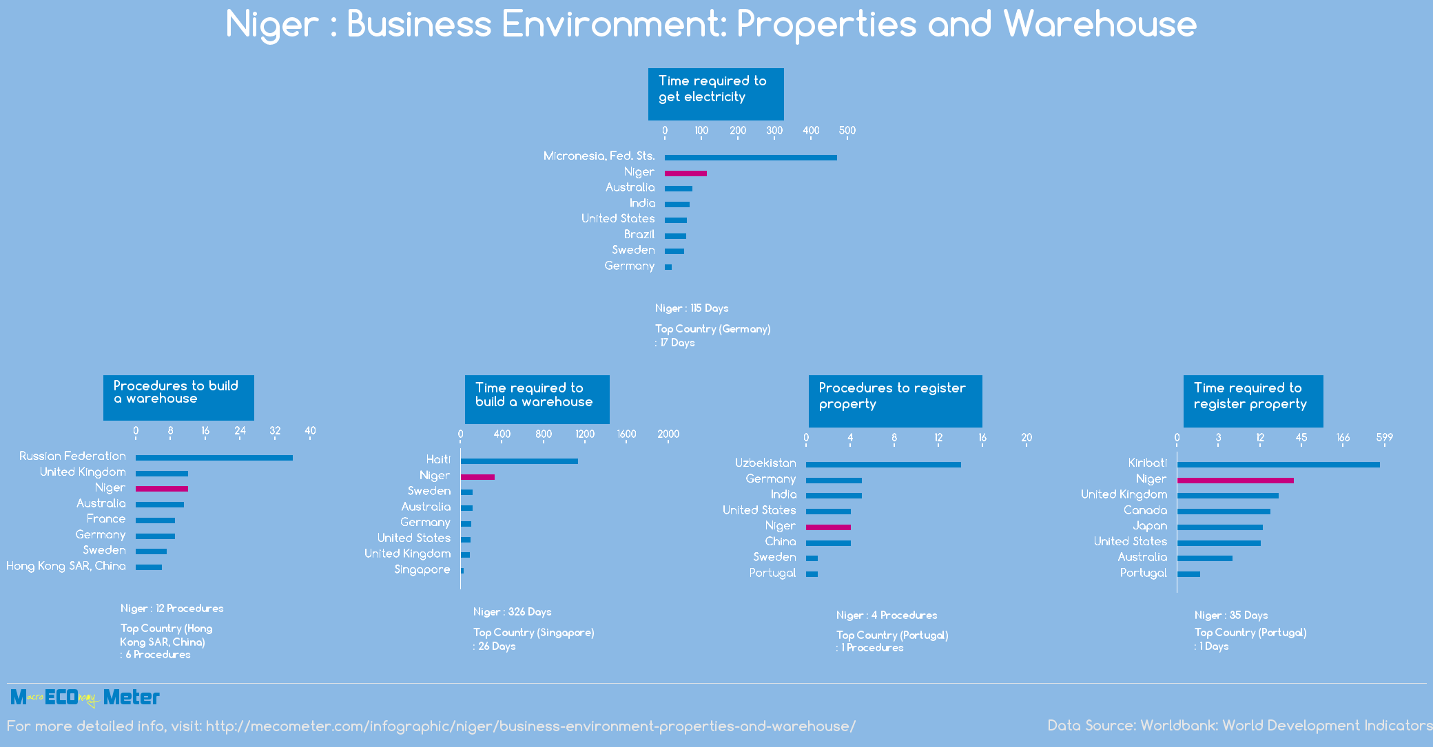 Niger : Business Environment: Properties and Warehouse