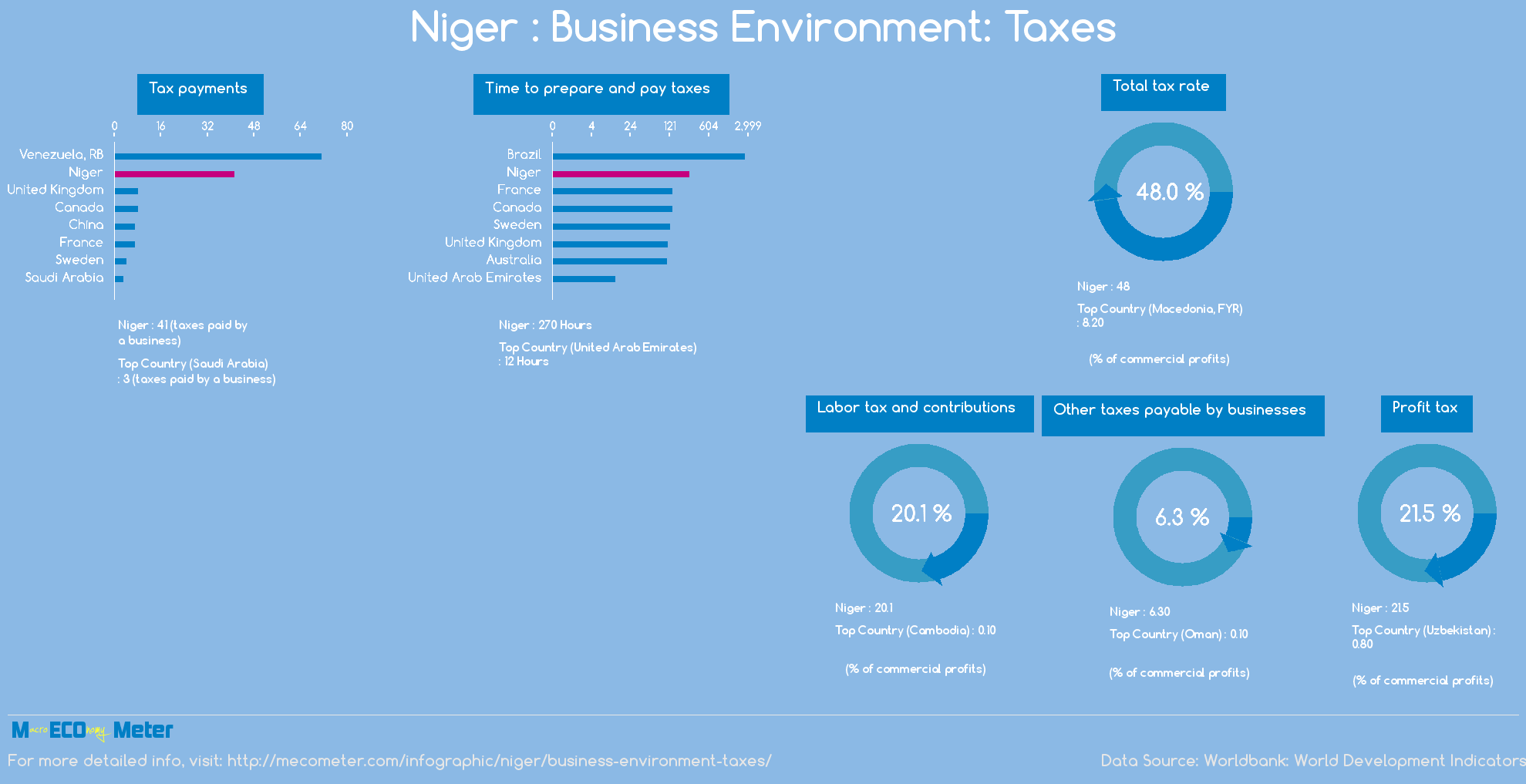 Niger : Business Environment: Taxes