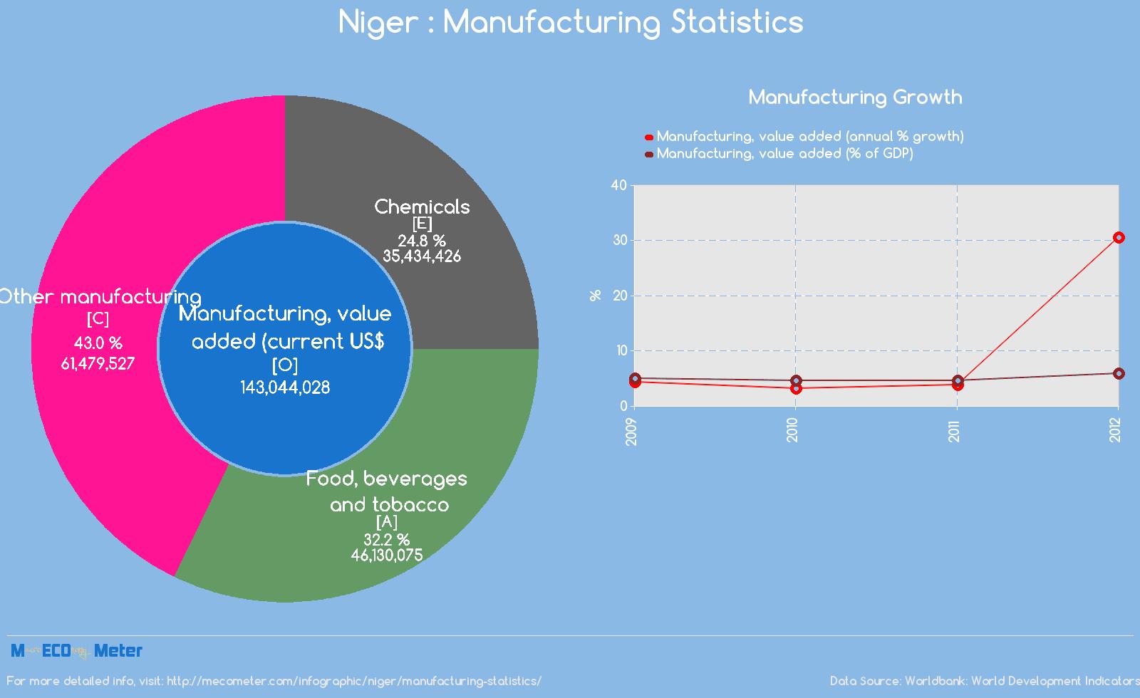 Niger : Manufacturing Statistics