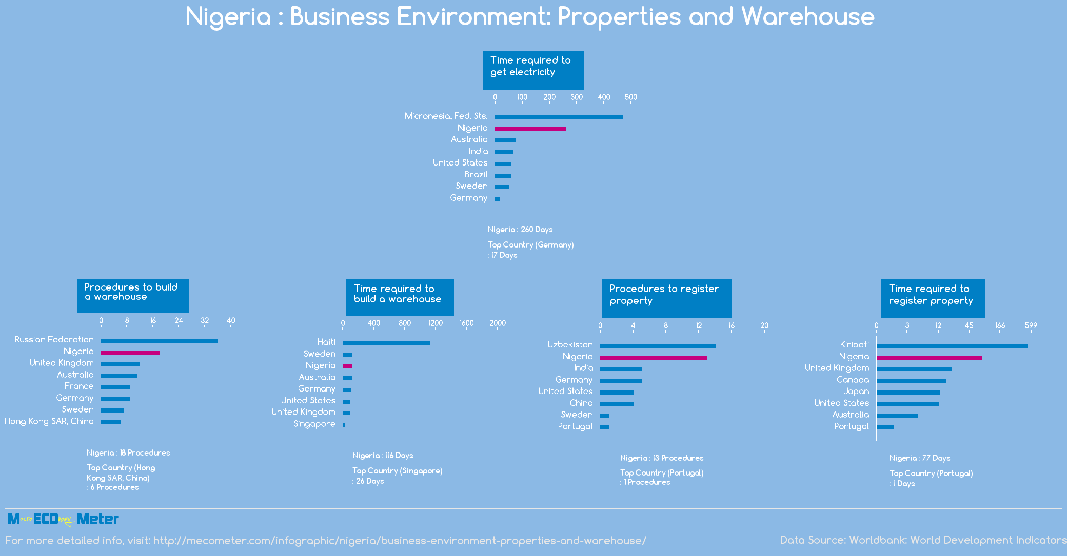 Nigeria : Business Environment: Properties and Warehouse