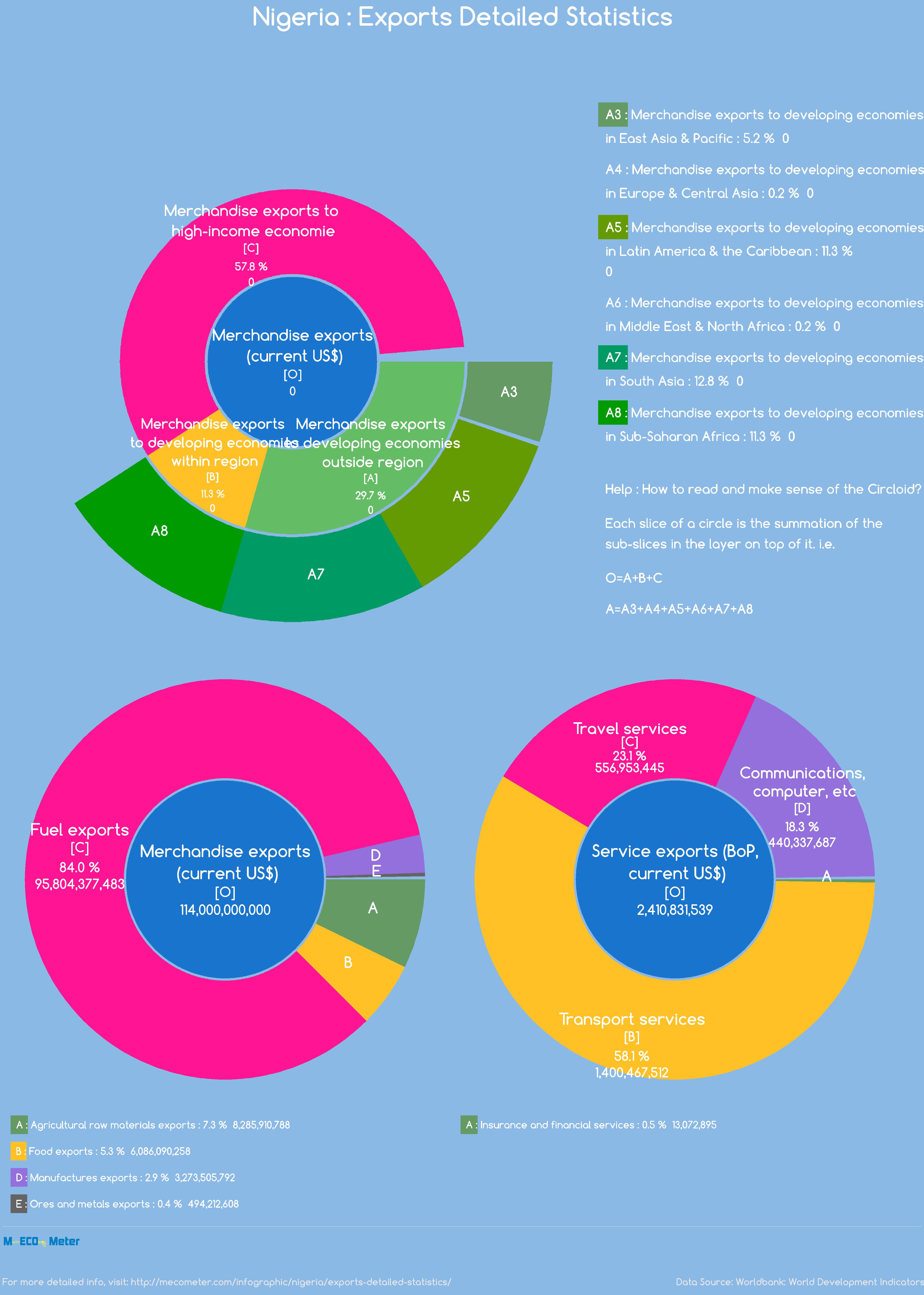 Nigeria : Exports Detailed Statistics