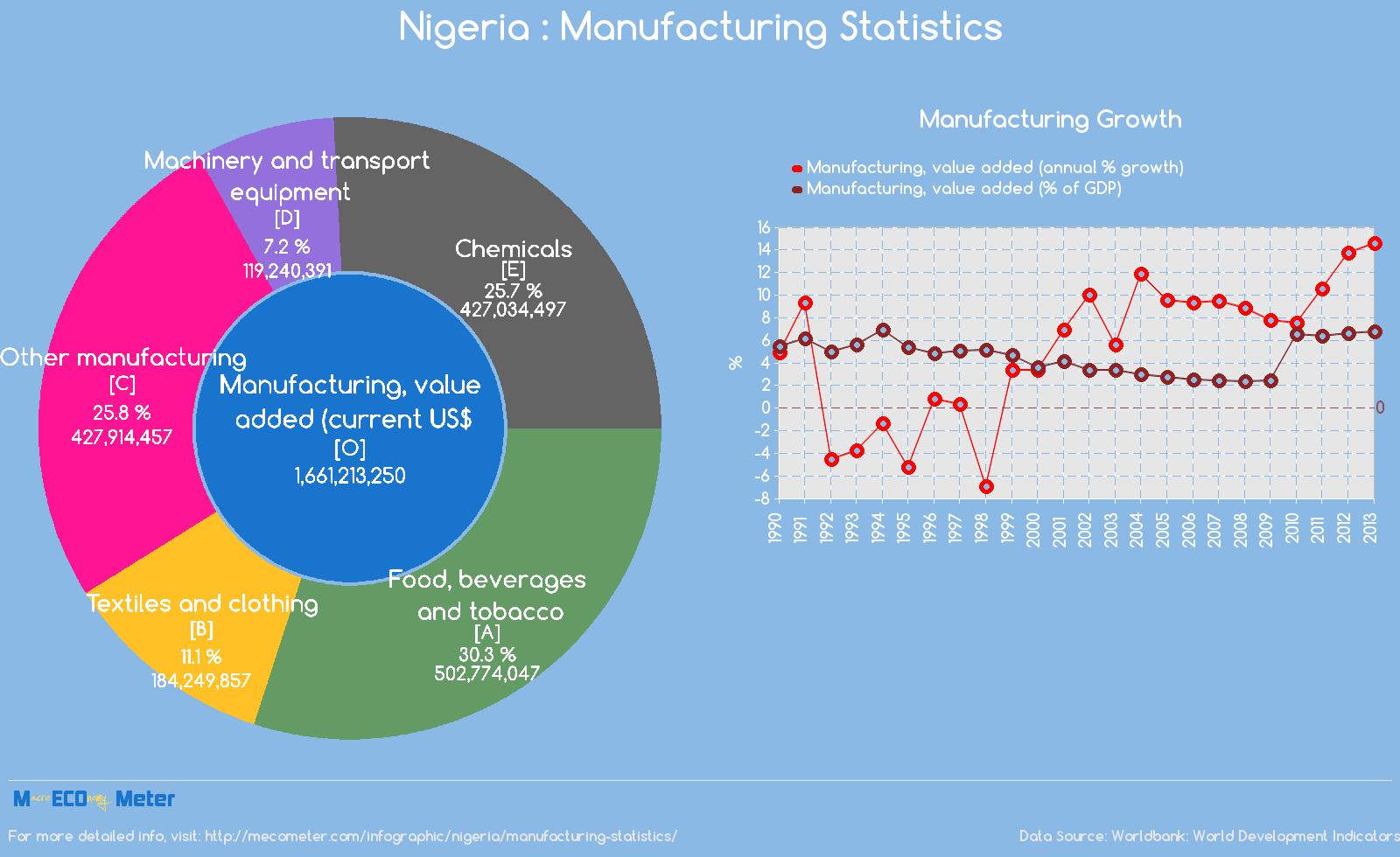 Nigeria : Manufacturing Statistics