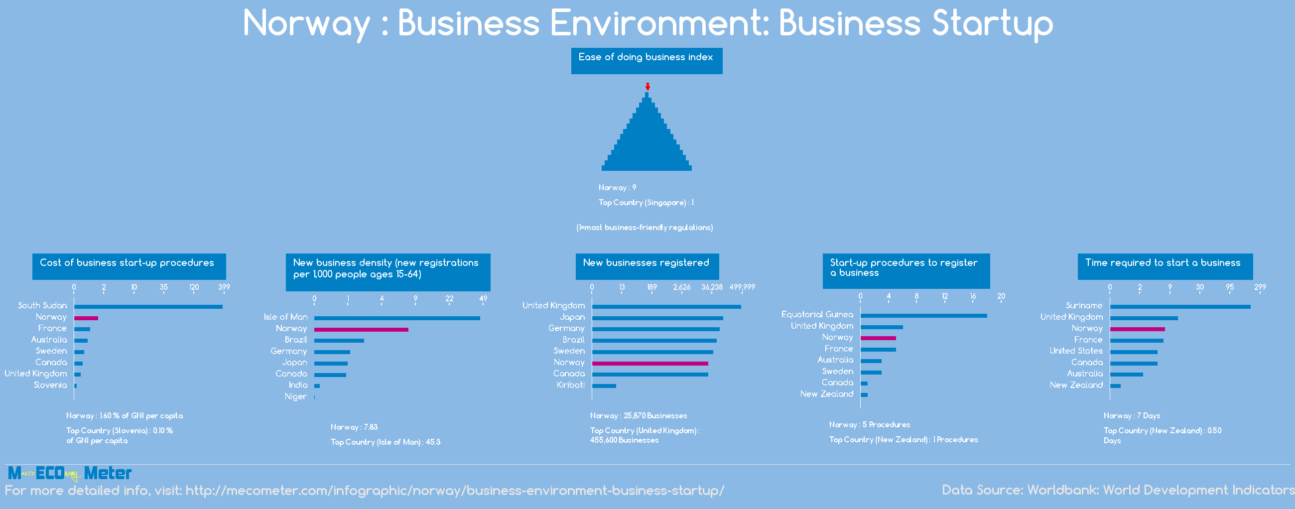 Norway : Business Environment: Business Startup