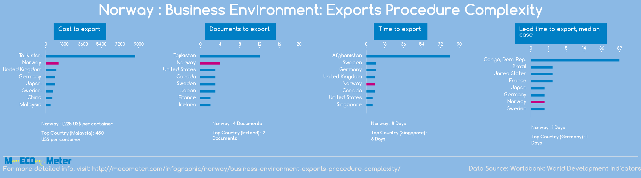 Norway : Business Environment: Exports Procedure Complexity