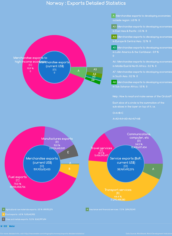 Norway : Exports Detailed Statistics