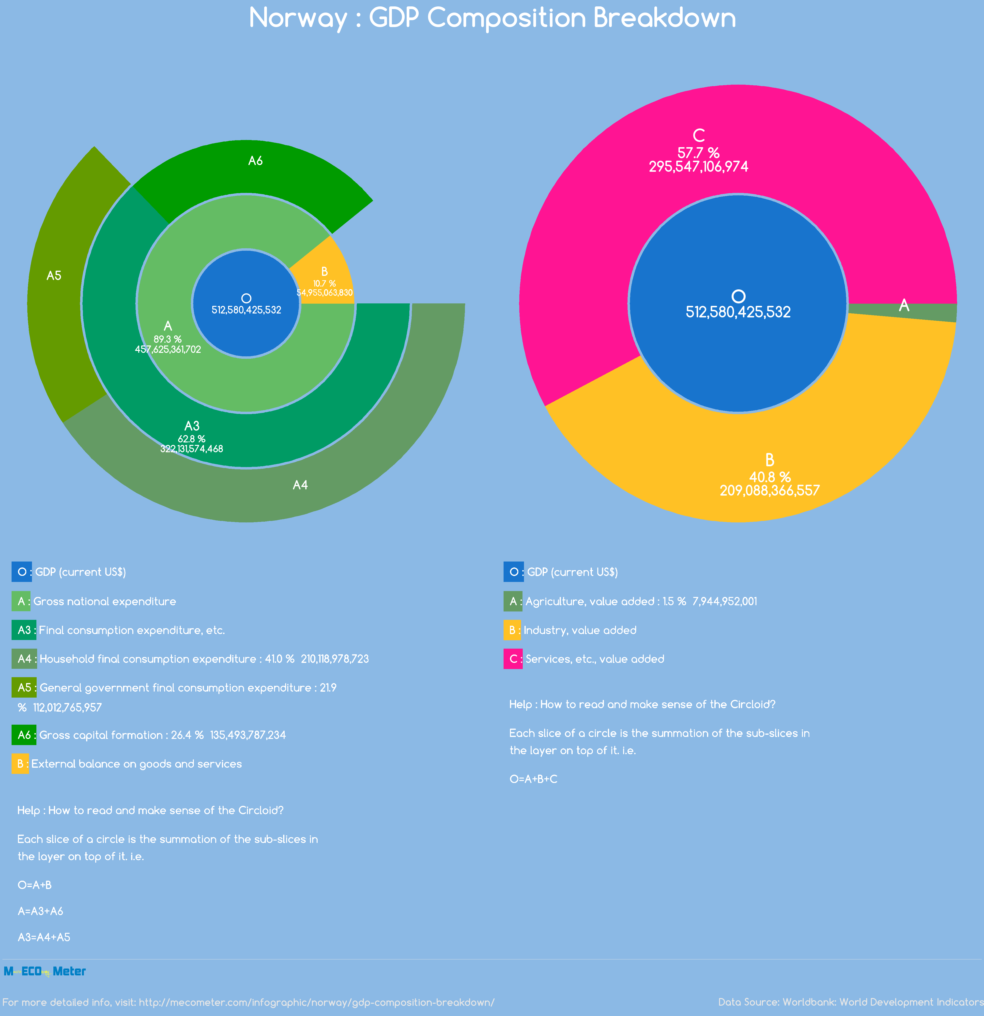 Norway : GDP Composition Breakdown