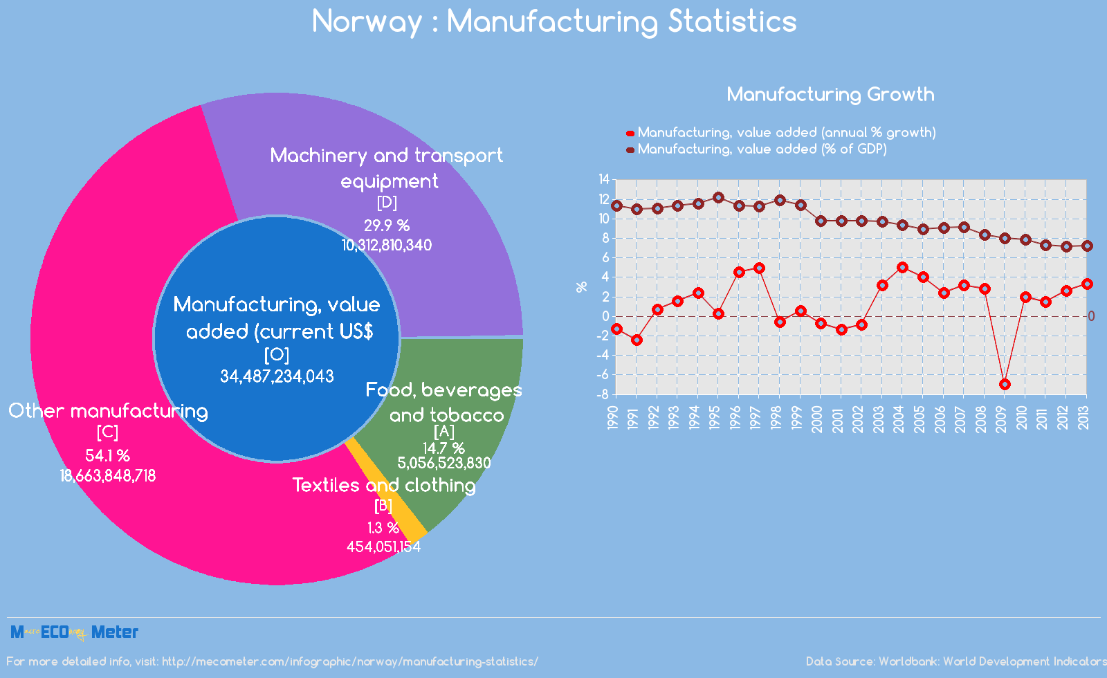 Norway : Manufacturing Statistics
