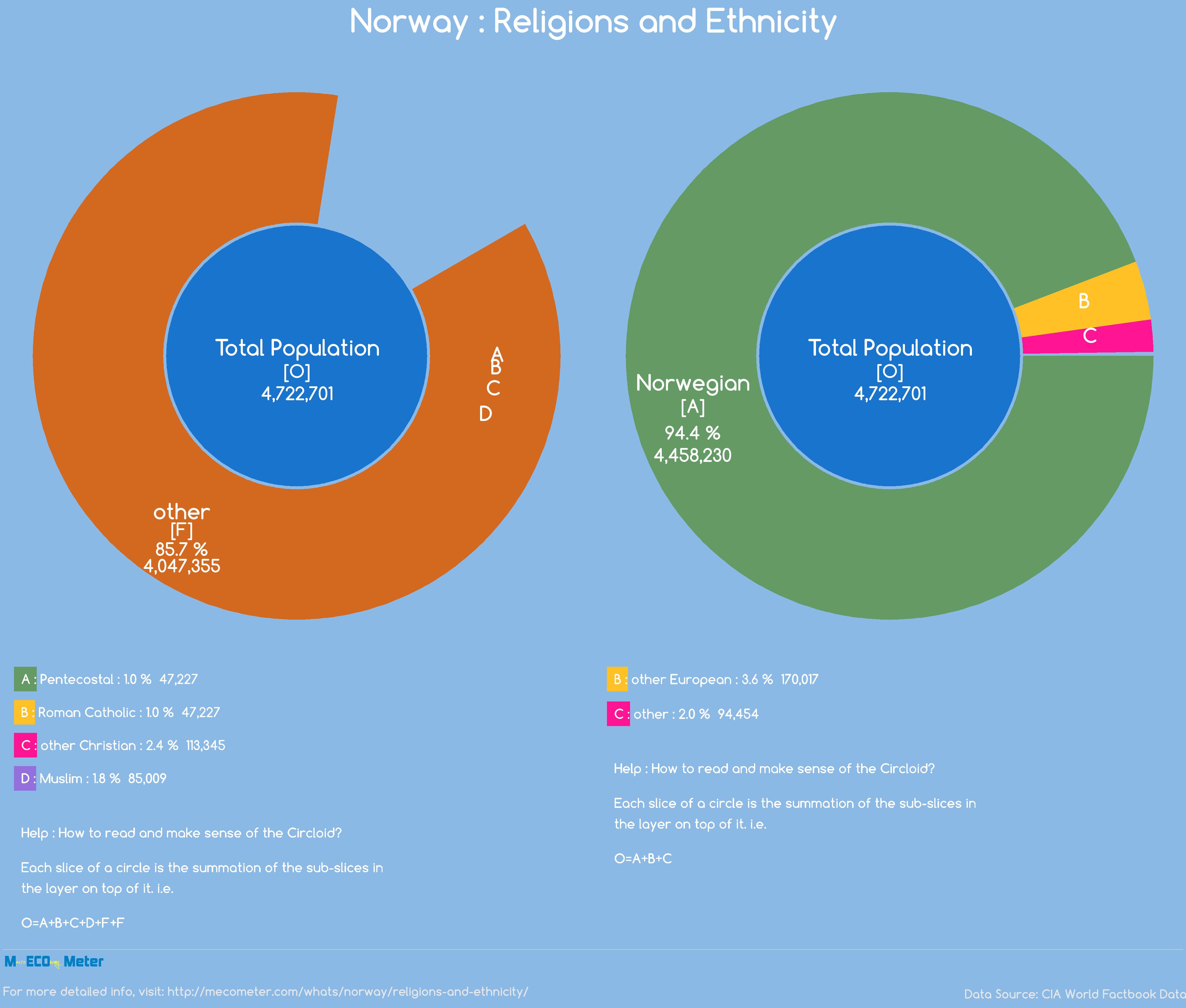 Norway : Religions and Ethnicity