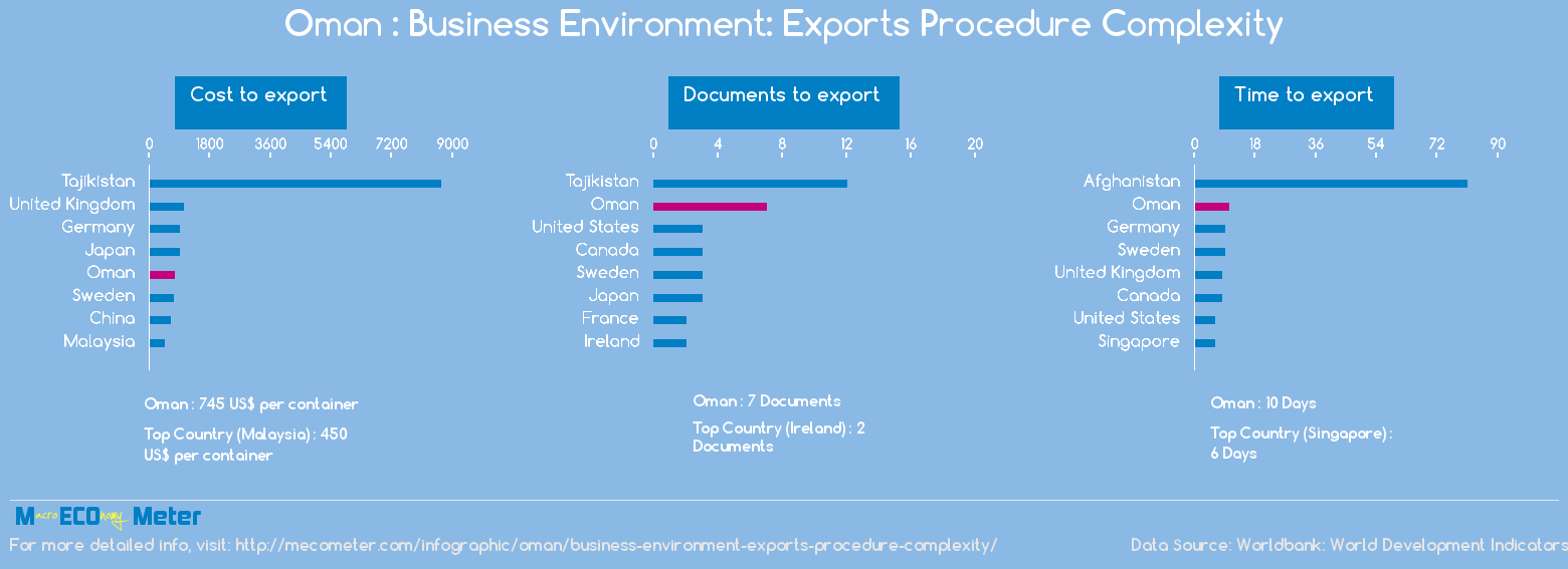 Oman : Business Environment: Exports Procedure Complexity