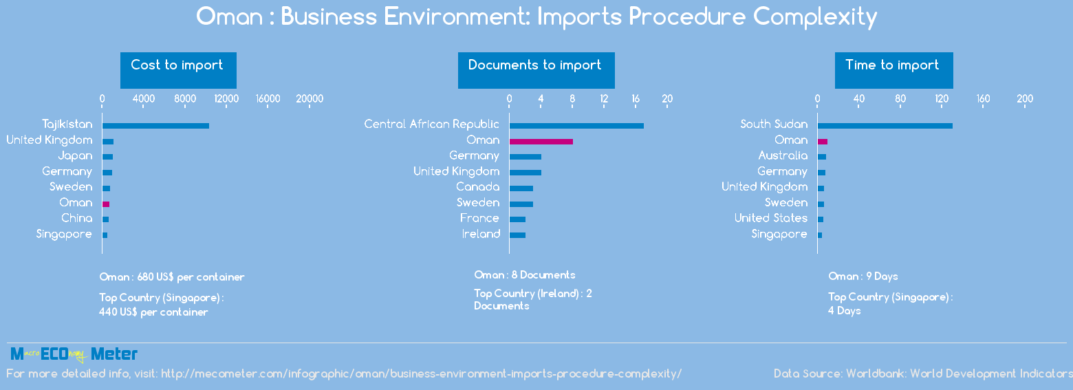 Oman : Business Environment: Imports Procedure Complexity