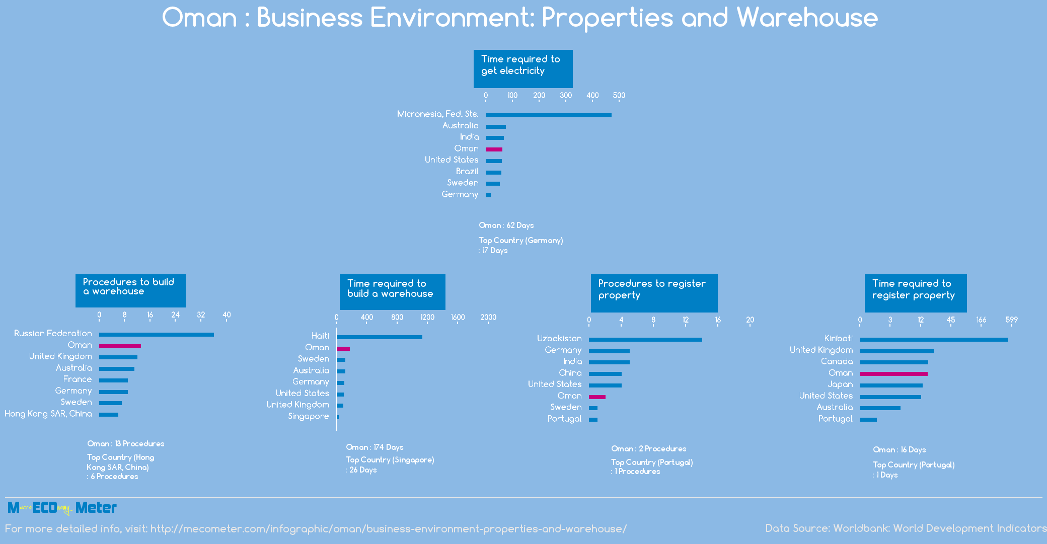 Oman : Business Environment: Properties and Warehouse