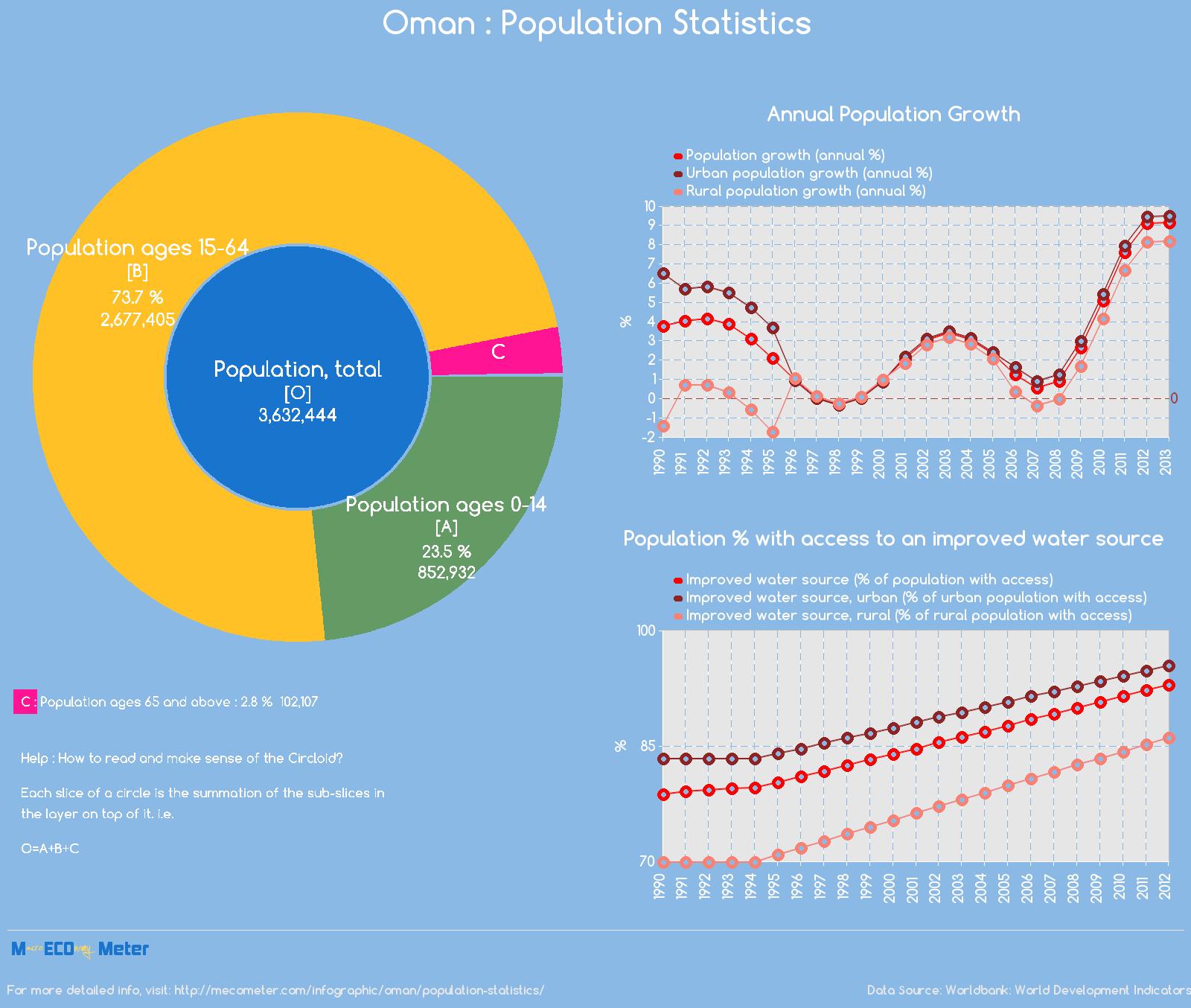 Oman : Population Statistics