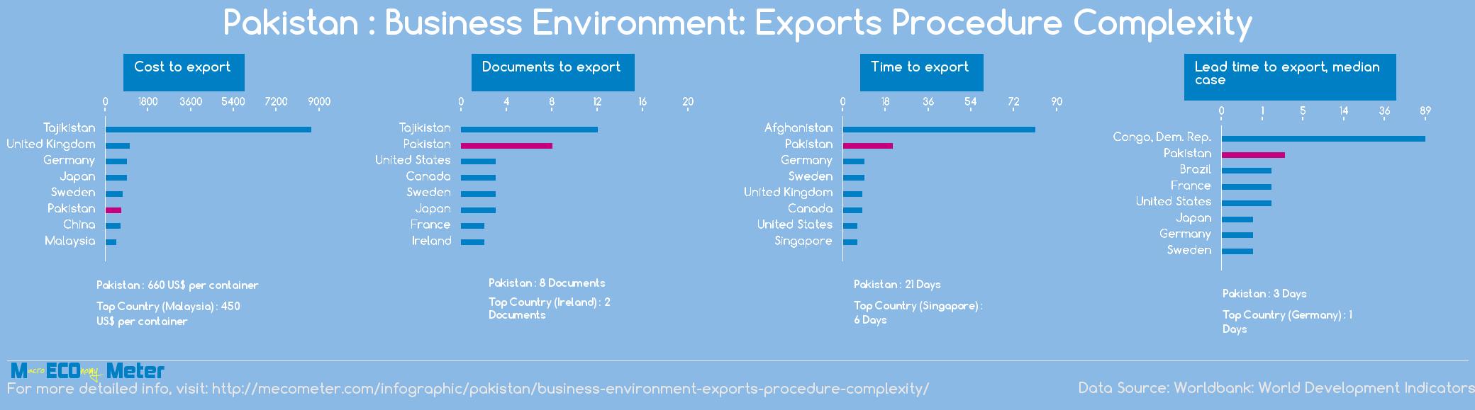 Pakistan : Business Environment: Exports Procedure Complexity