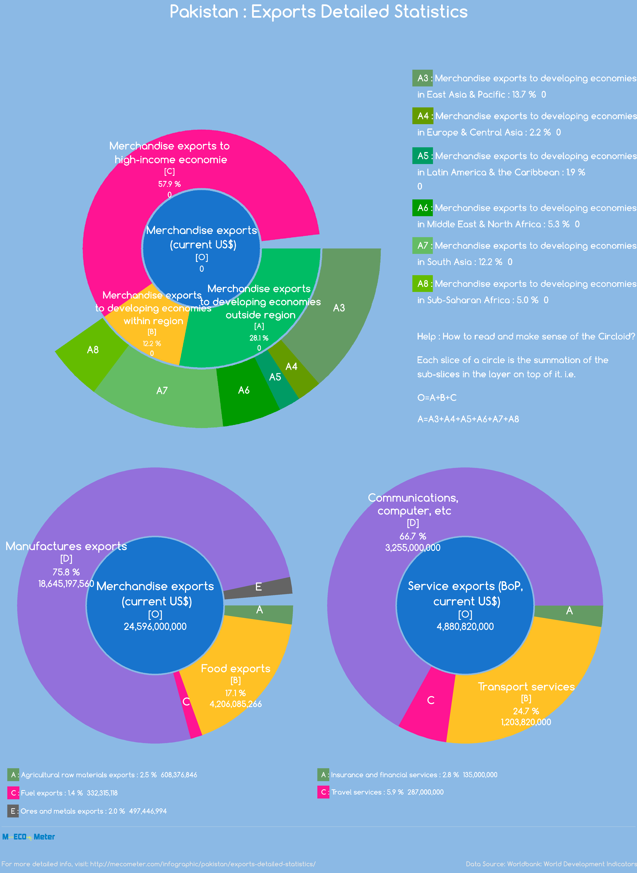 Pakistan : Exports Detailed Statistics