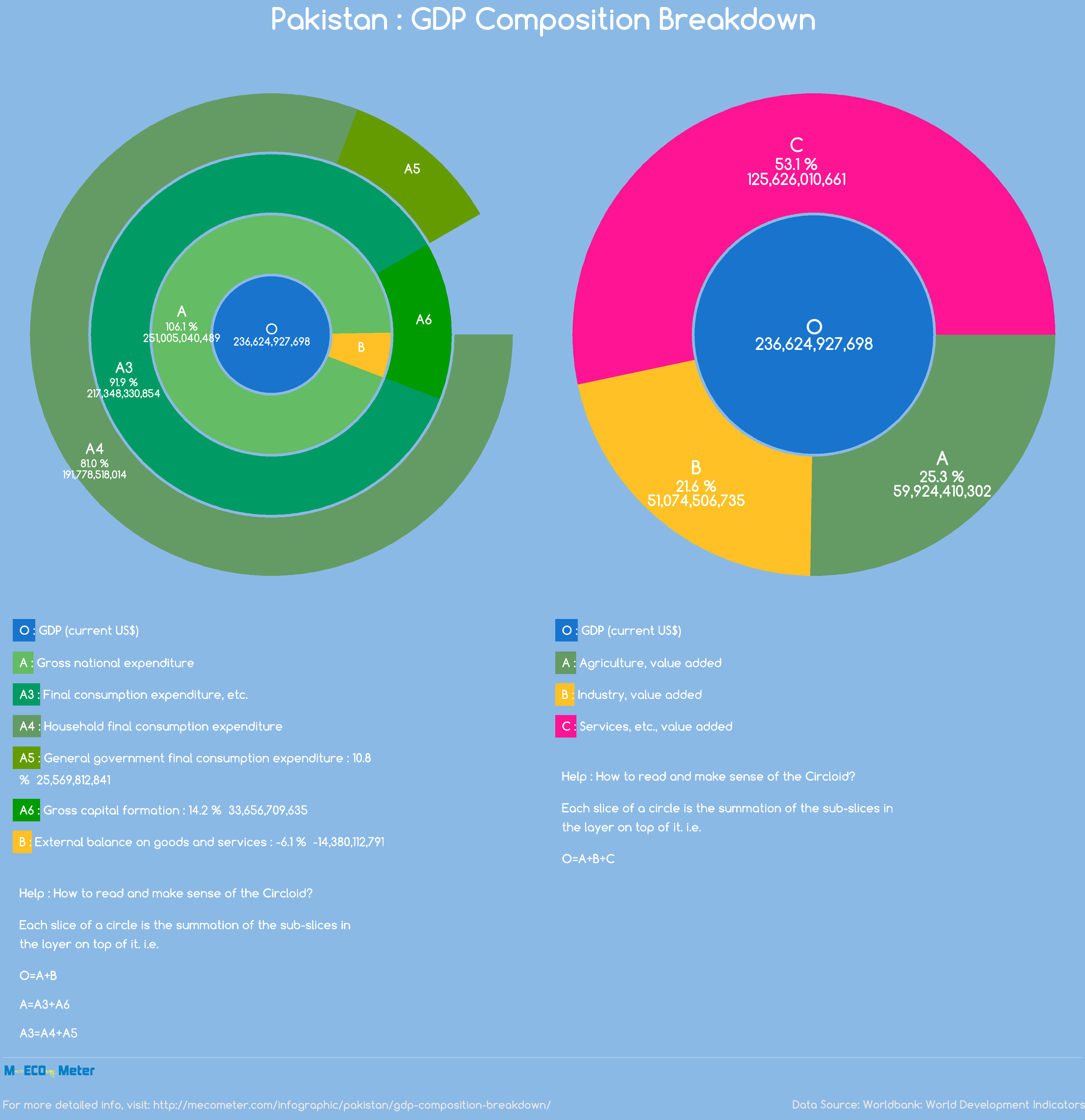 Pakistan : GDP Composition Breakdown