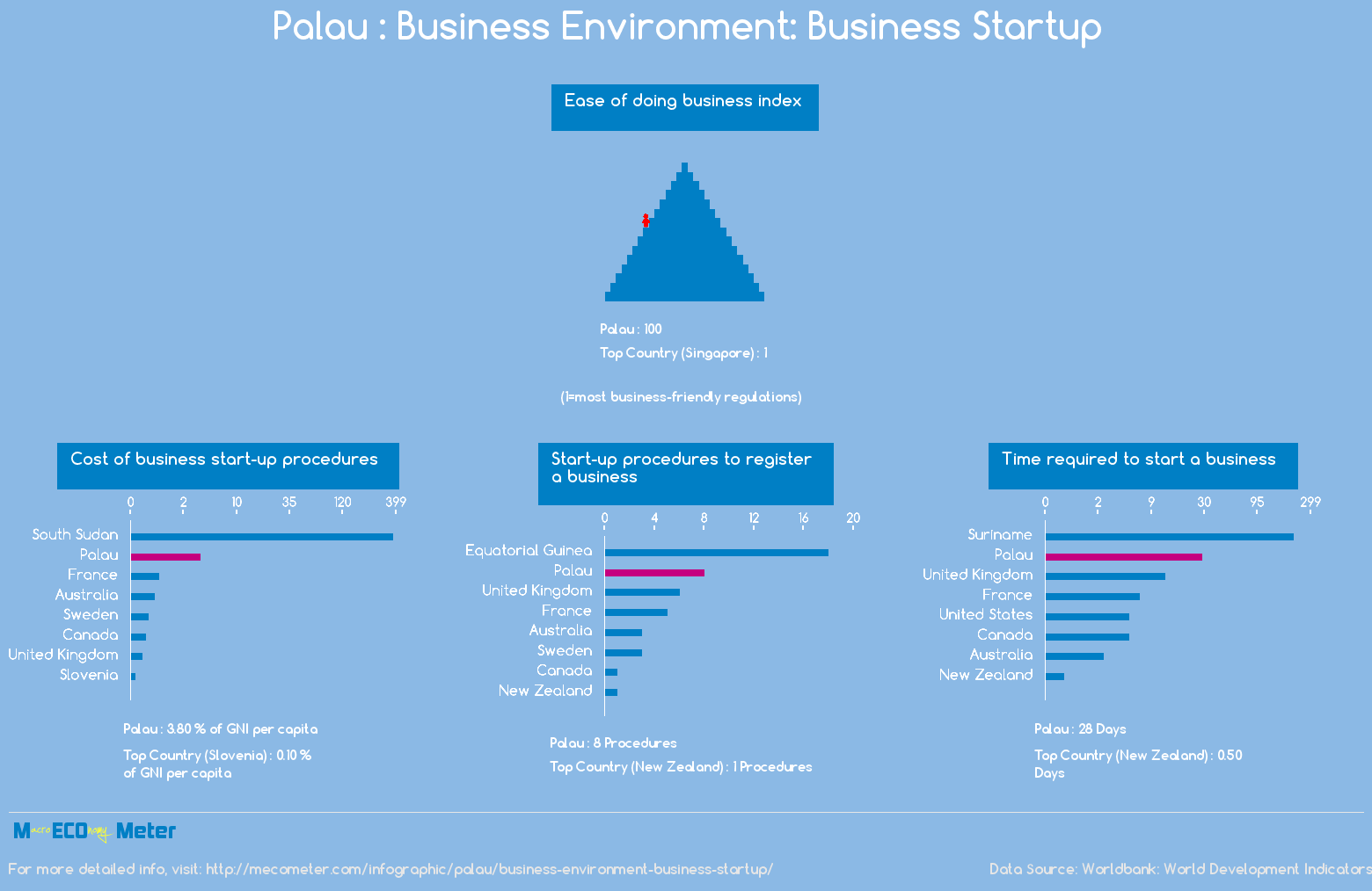 Palau : Business Environment: Business Startup