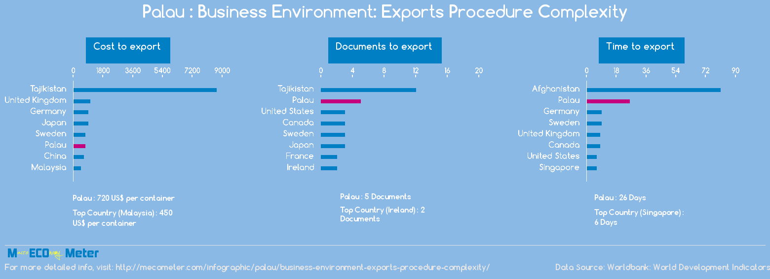 Palau : Business Environment: Exports Procedure Complexity