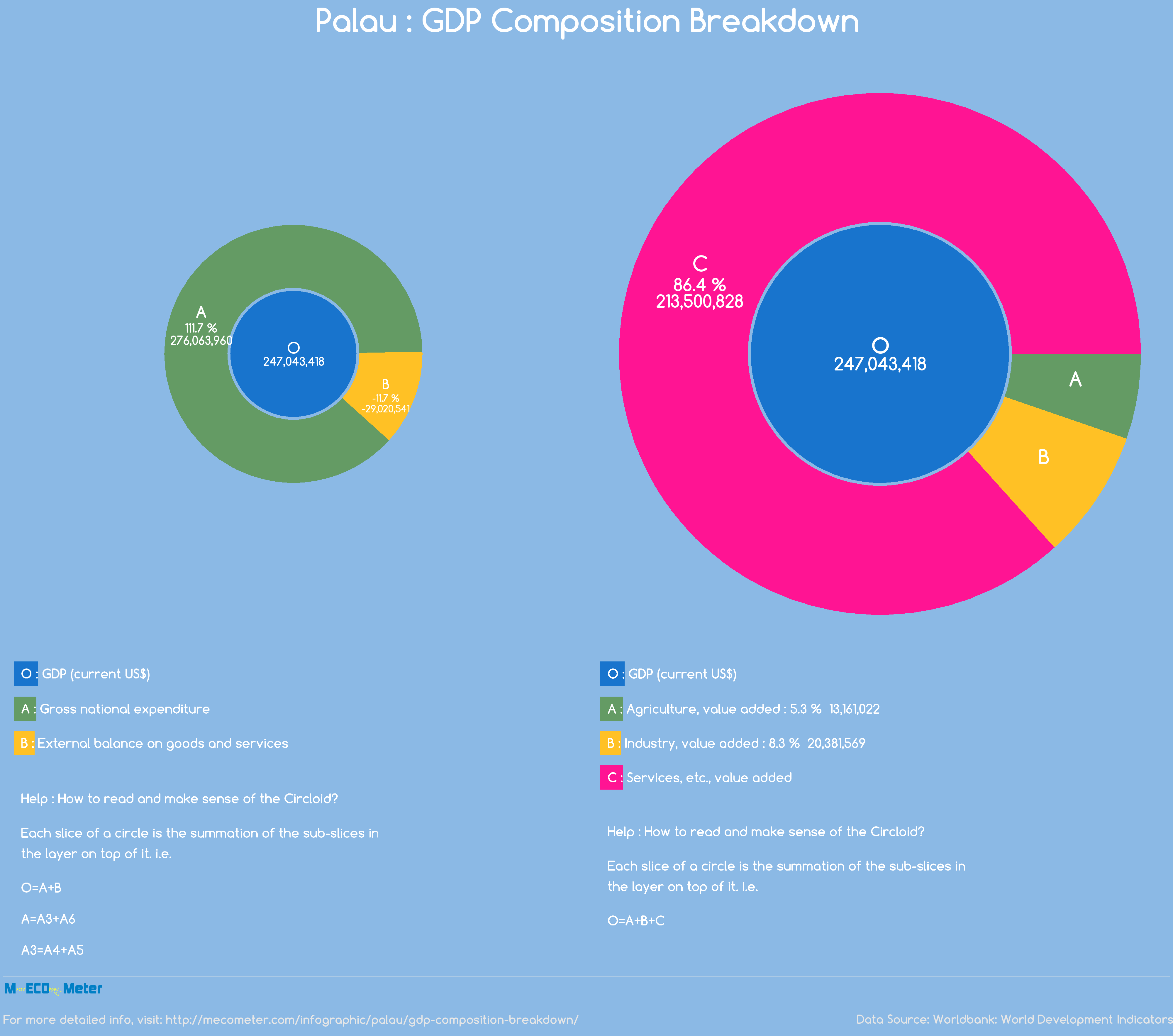 Palau : GDP Composition Breakdown