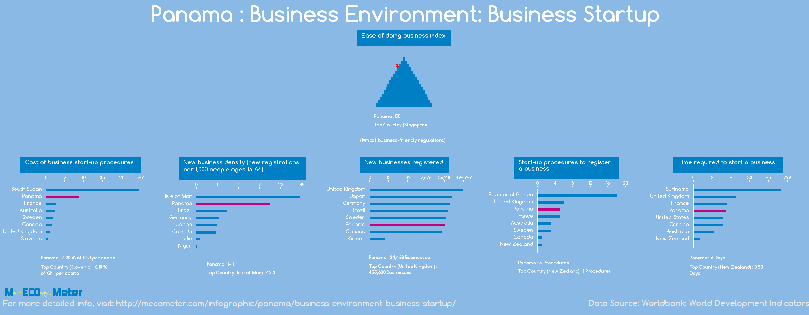 Panama : Business Environment: Business Startup