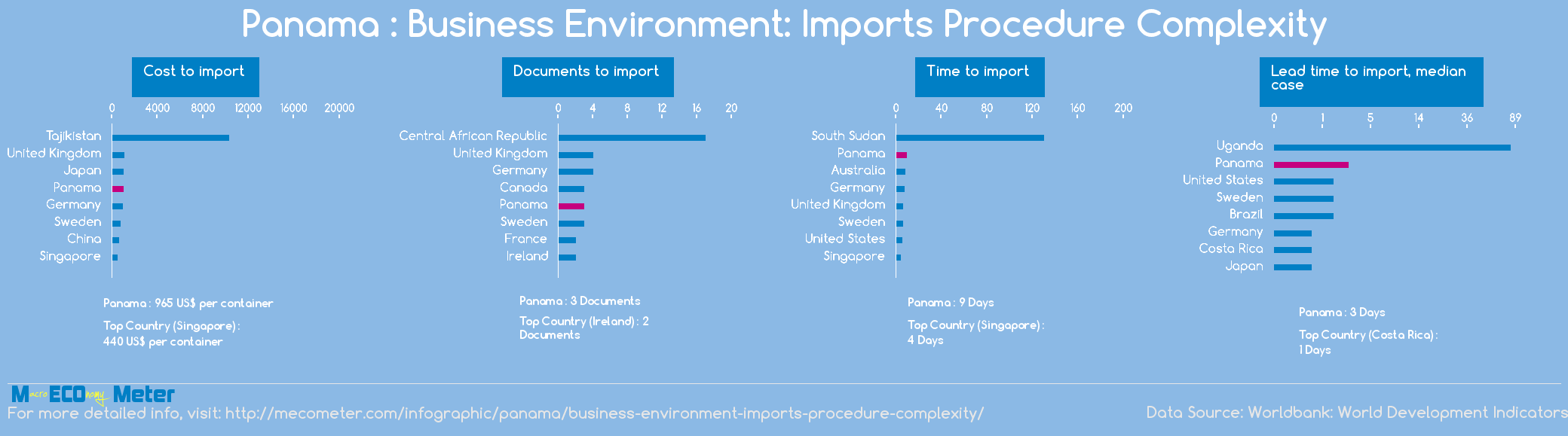 Panama : Business Environment: Imports Procedure Complexity
