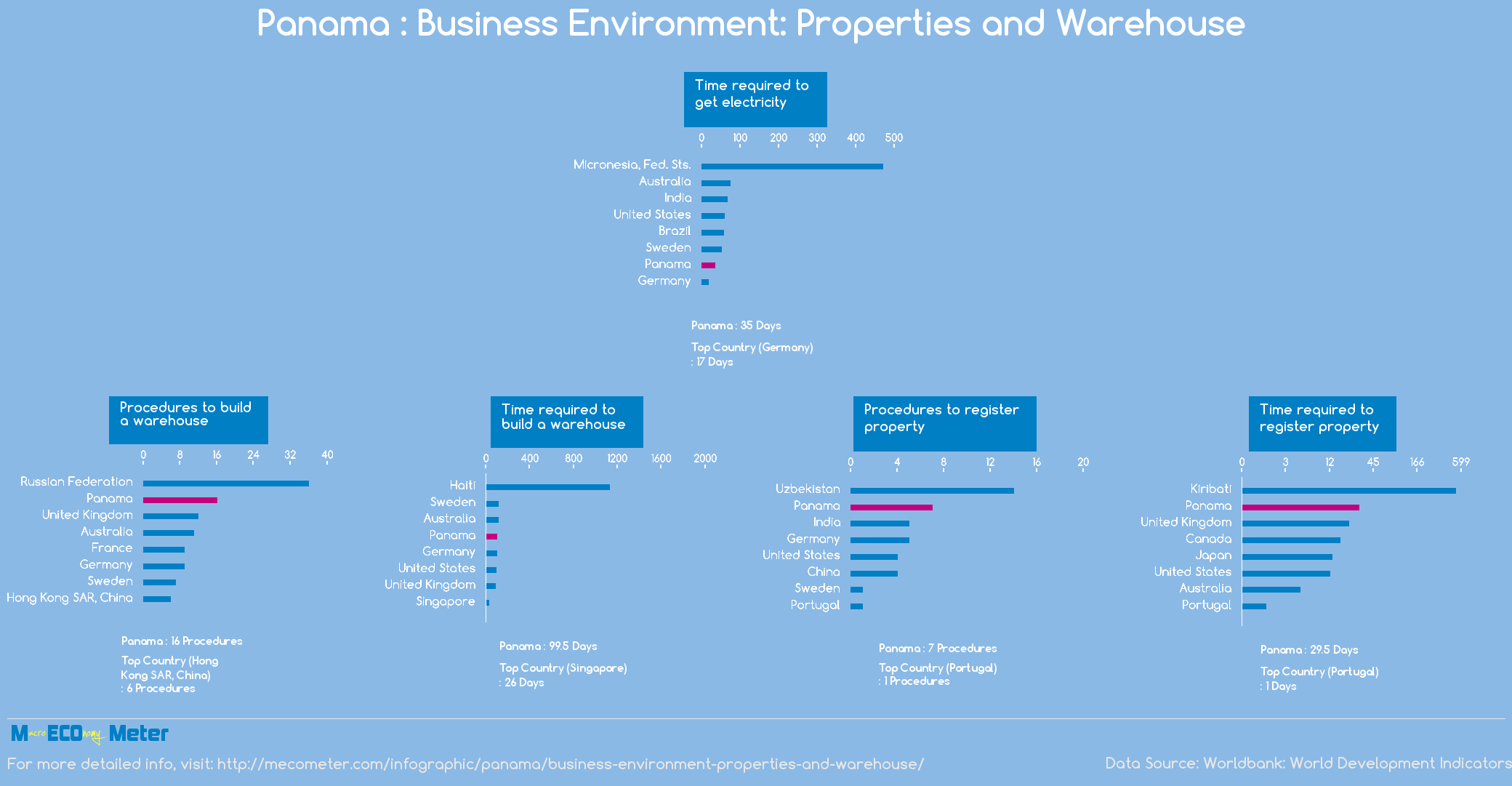 Panama : Business Environment: Properties and Warehouse