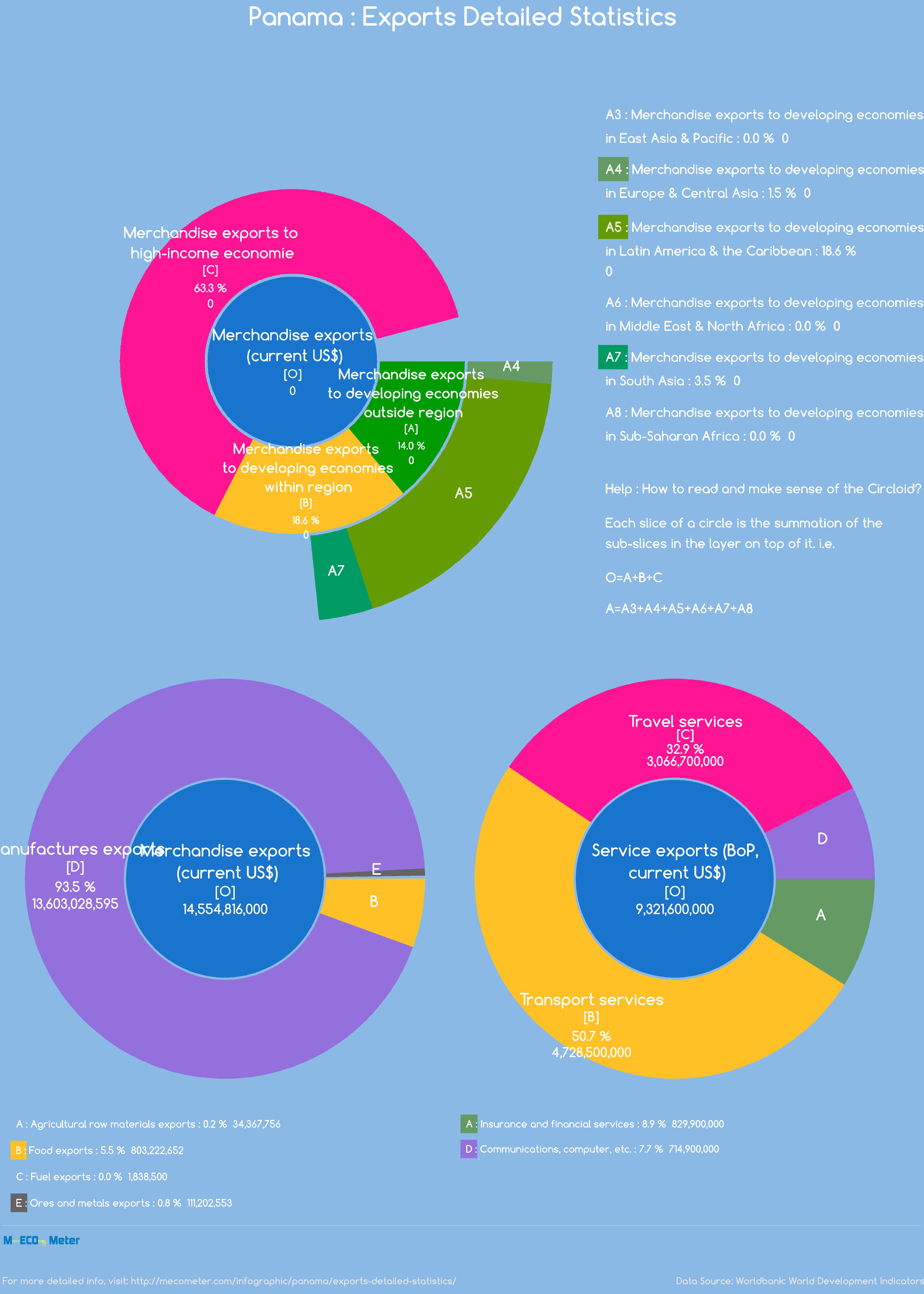 Panama : Exports Detailed Statistics