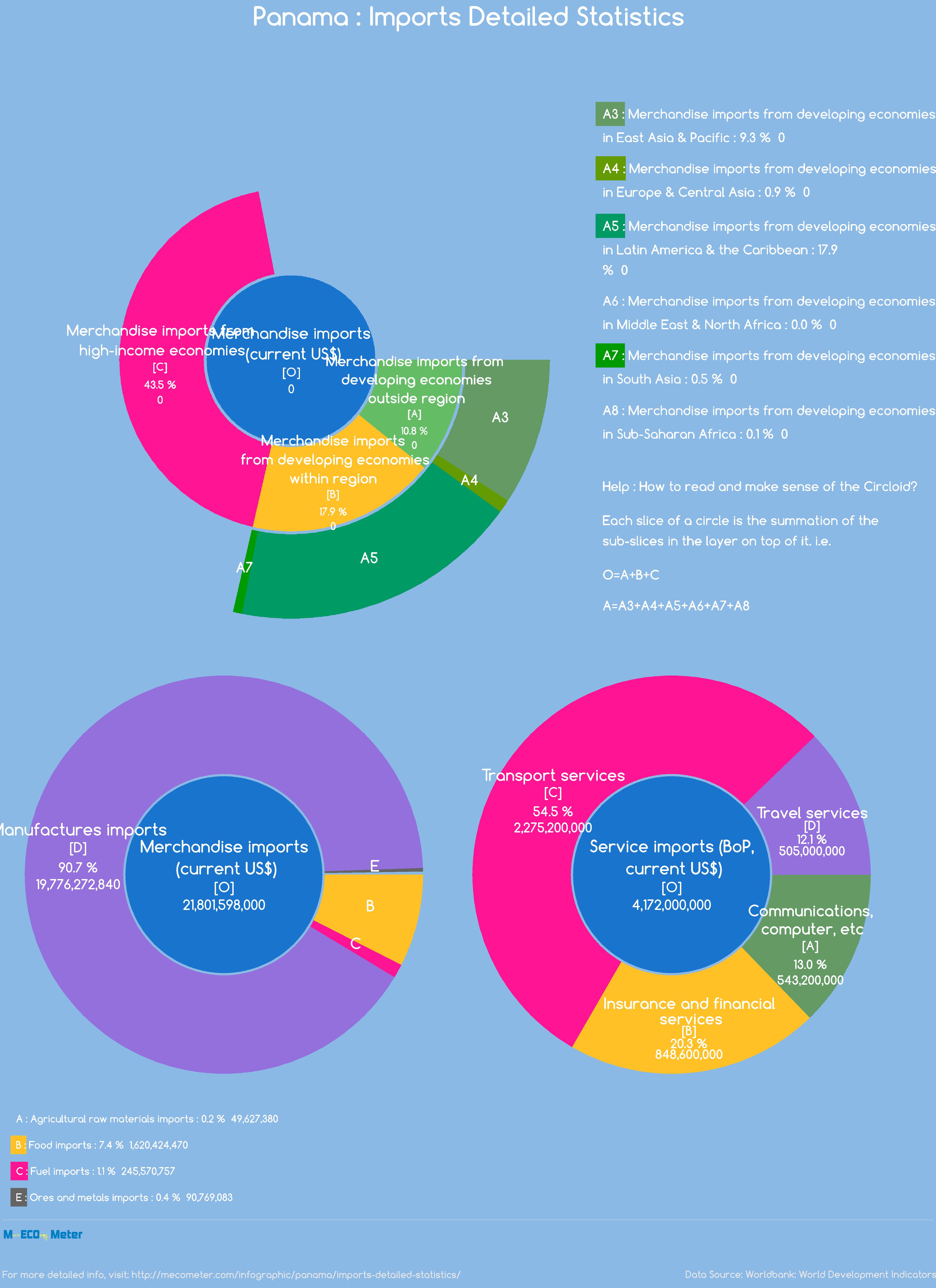 Panama : Imports Detailed Statistics