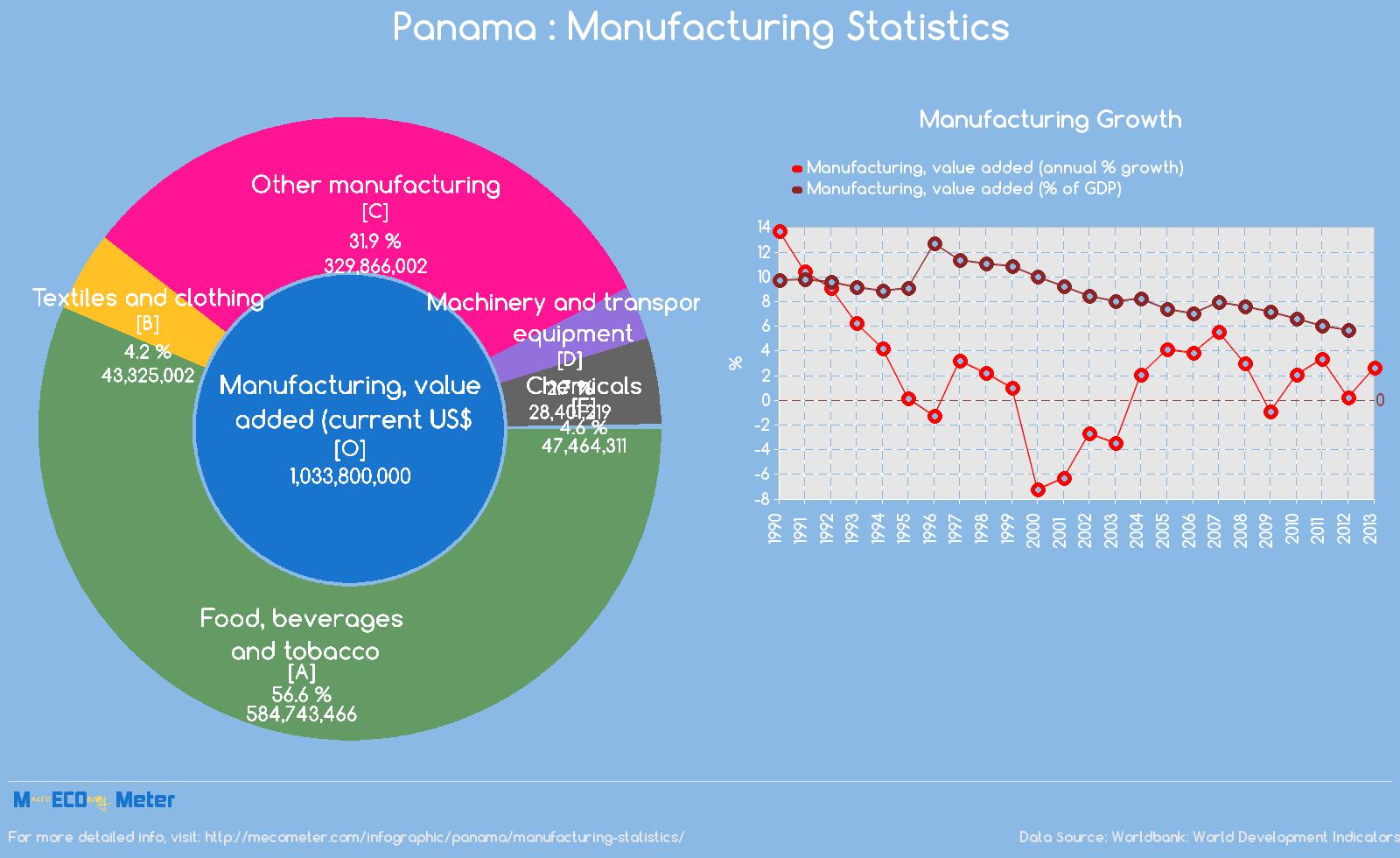 Panama : Manufacturing Statistics