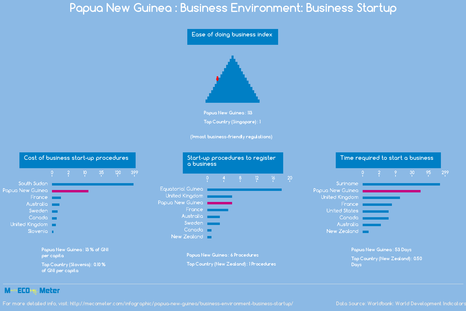Papua New Guinea : Business Environment: Business Startup