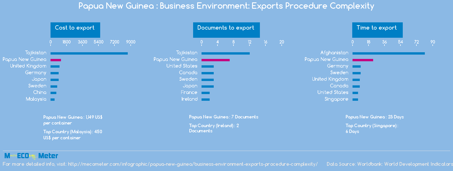 Papua New Guinea : Business Environment: Exports Procedure Complexity
